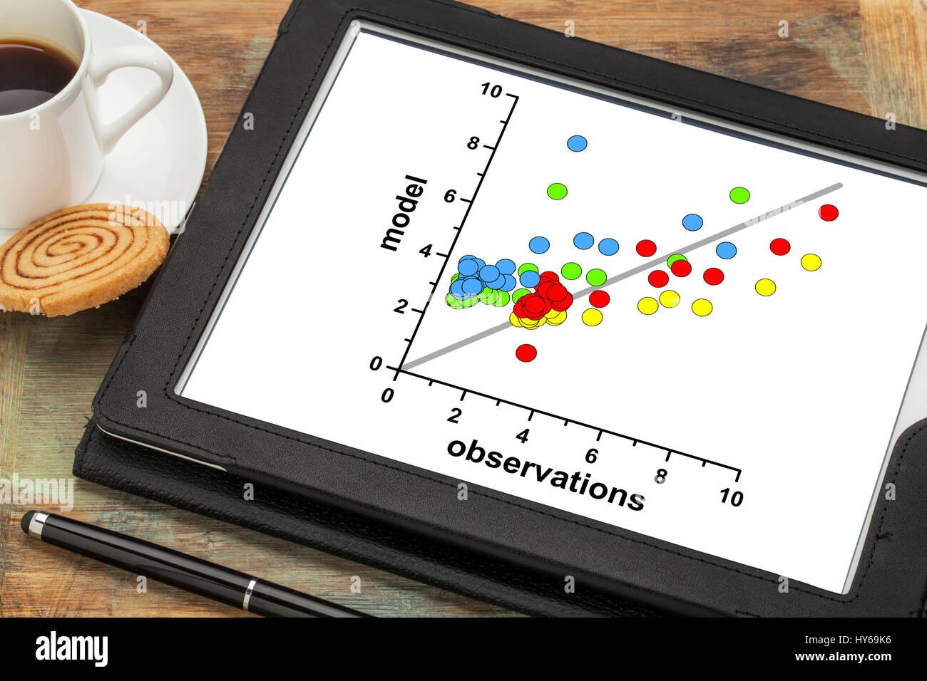 Korrelation Scatter Diagramm der Daten auf einem digitalen Tablet ...