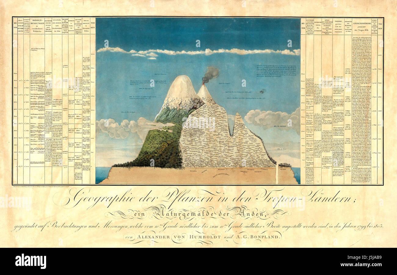 ALEXANDER von HUMBOLDT (1769 ? 1859) Diagramm des Chimborazo zeigt seine Formulierung des Naturgemälde aus Stockbild
