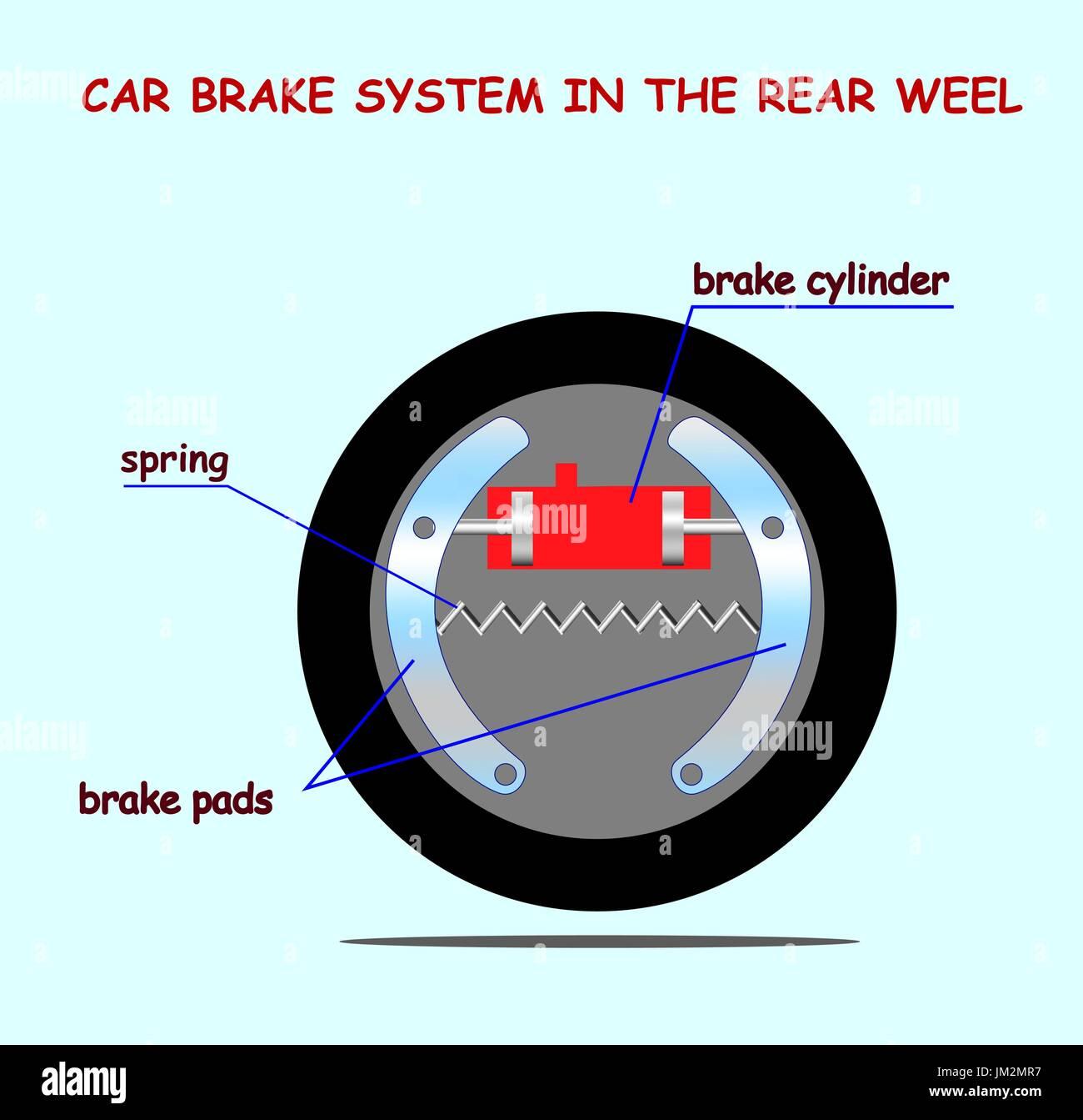 Auto Bremse System Schema. Ausbildung Info Vektorgrafik Vektor ...