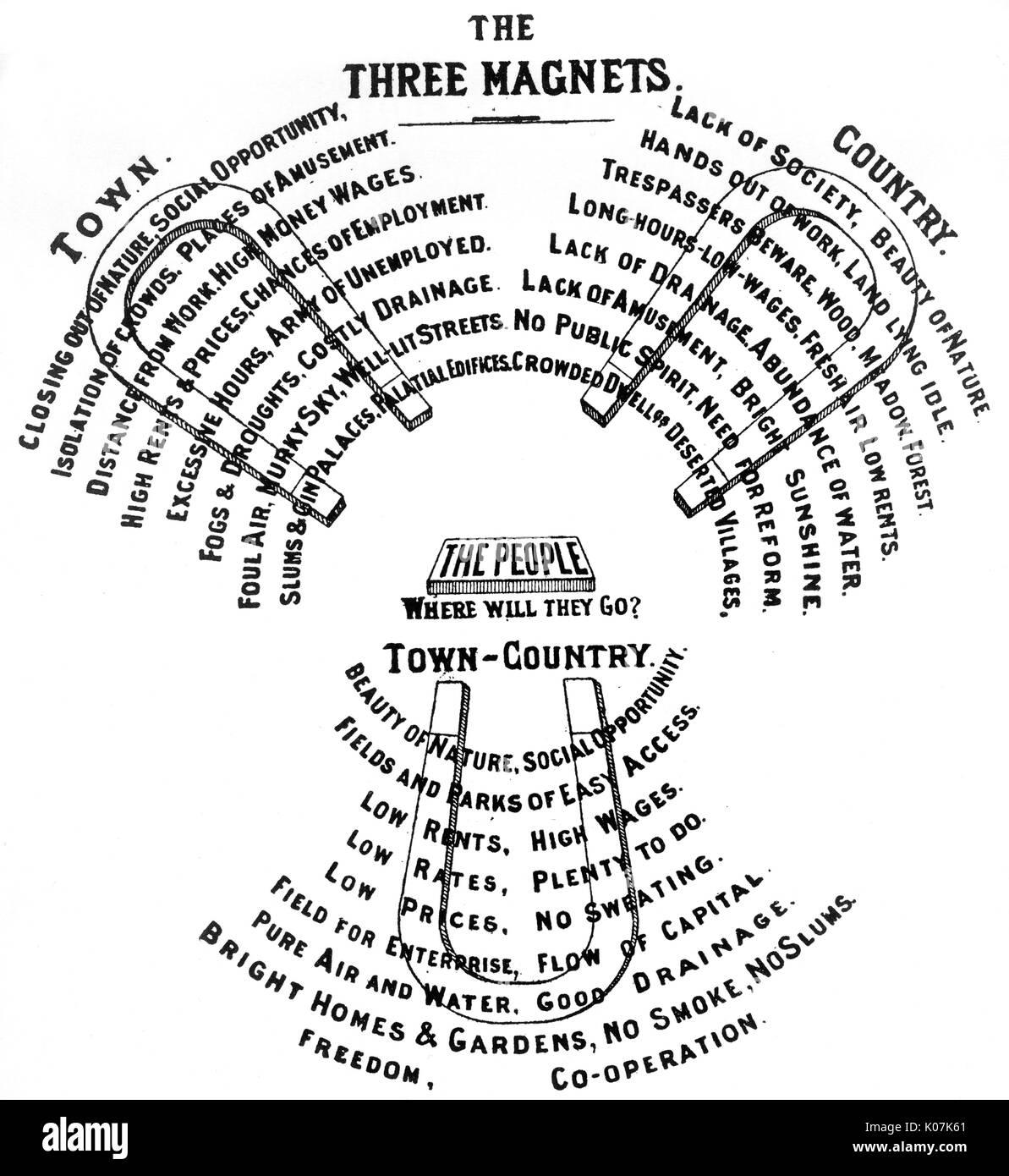 Die drei Magnete - Ebenezer Howard die schematische Darstellung der ...
