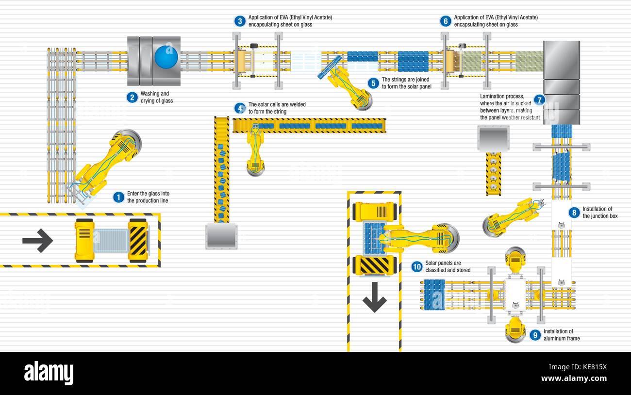Blick von oben auf die Produktion eines automatisierten ...