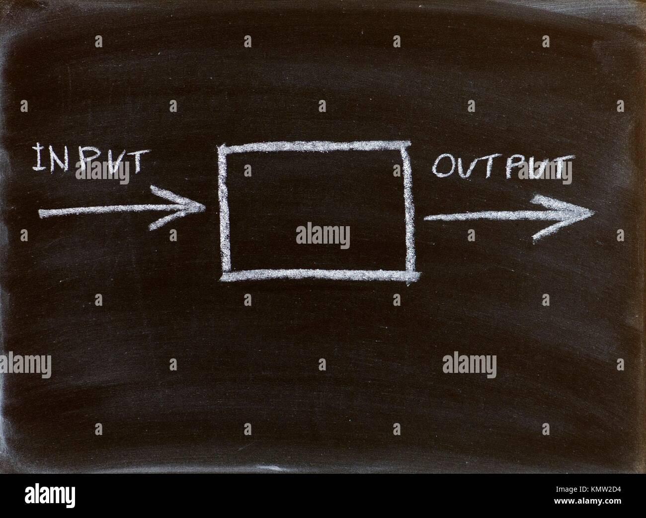 Eingang Ausgang Diagramm handschriftlich auf einer Tafel Stockfoto ...