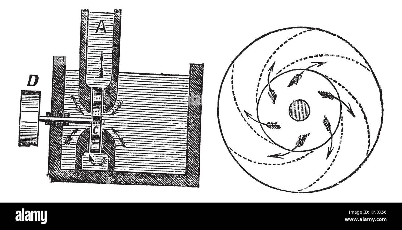 Drehkolbenpumpe, Vintage eingraviertem Muster Trousset Enzyklopädie 1886 - 1891 Stockbild