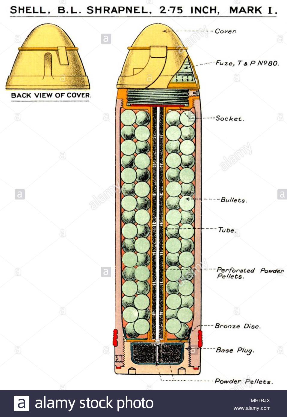 Diagramm Der Mk I Schrapnell Sfur Britische Bl 275 Zoll Mountain Gun Lange 965 Cm Durchmesser 273 Zoll Gewicht Gefullt Fuzed 125 Lbs