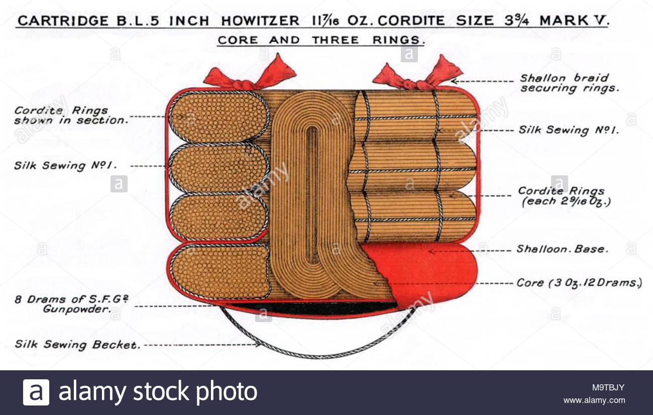 Diagramm Der  Drams Kordit Ich Patrone Mk V Fur Bl 5 Cm Haubitze Patrone Fur 50 Lb S Lange 28 Cm Durchmesser 384 Zoll
