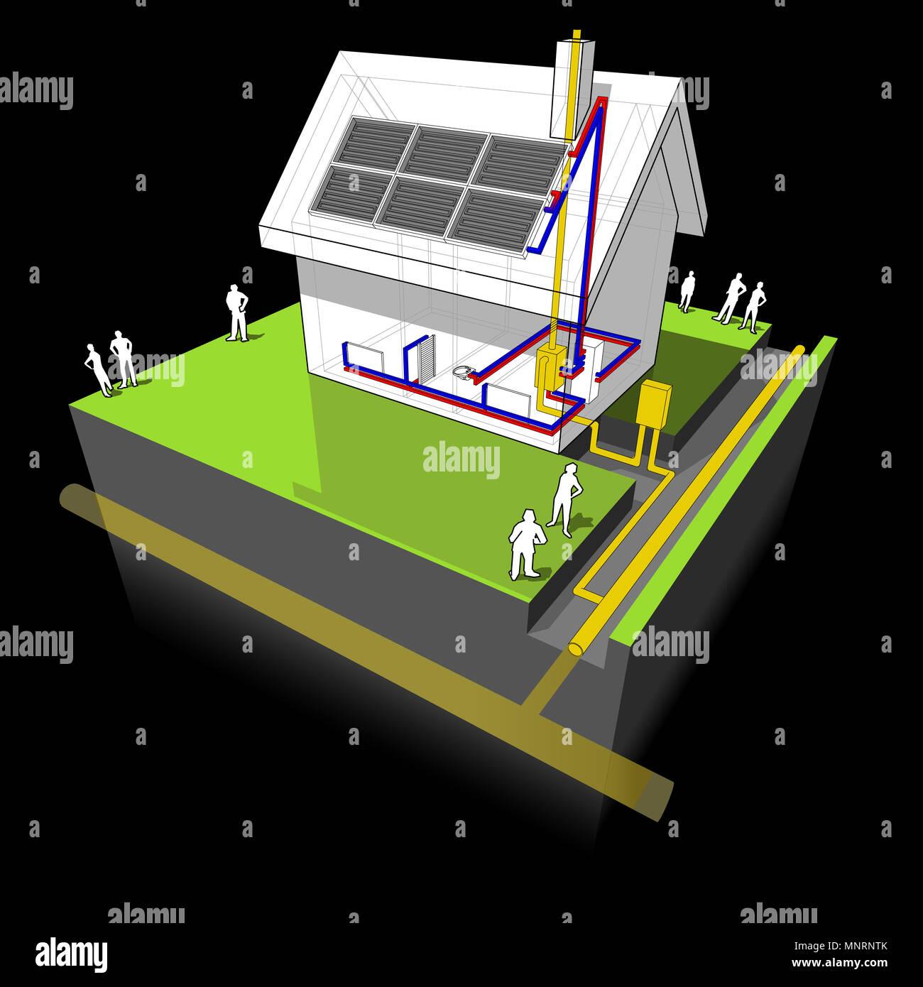 Diagramm eines Einfamilienhaus mit traditionellen Heizung mit Erdgas ...