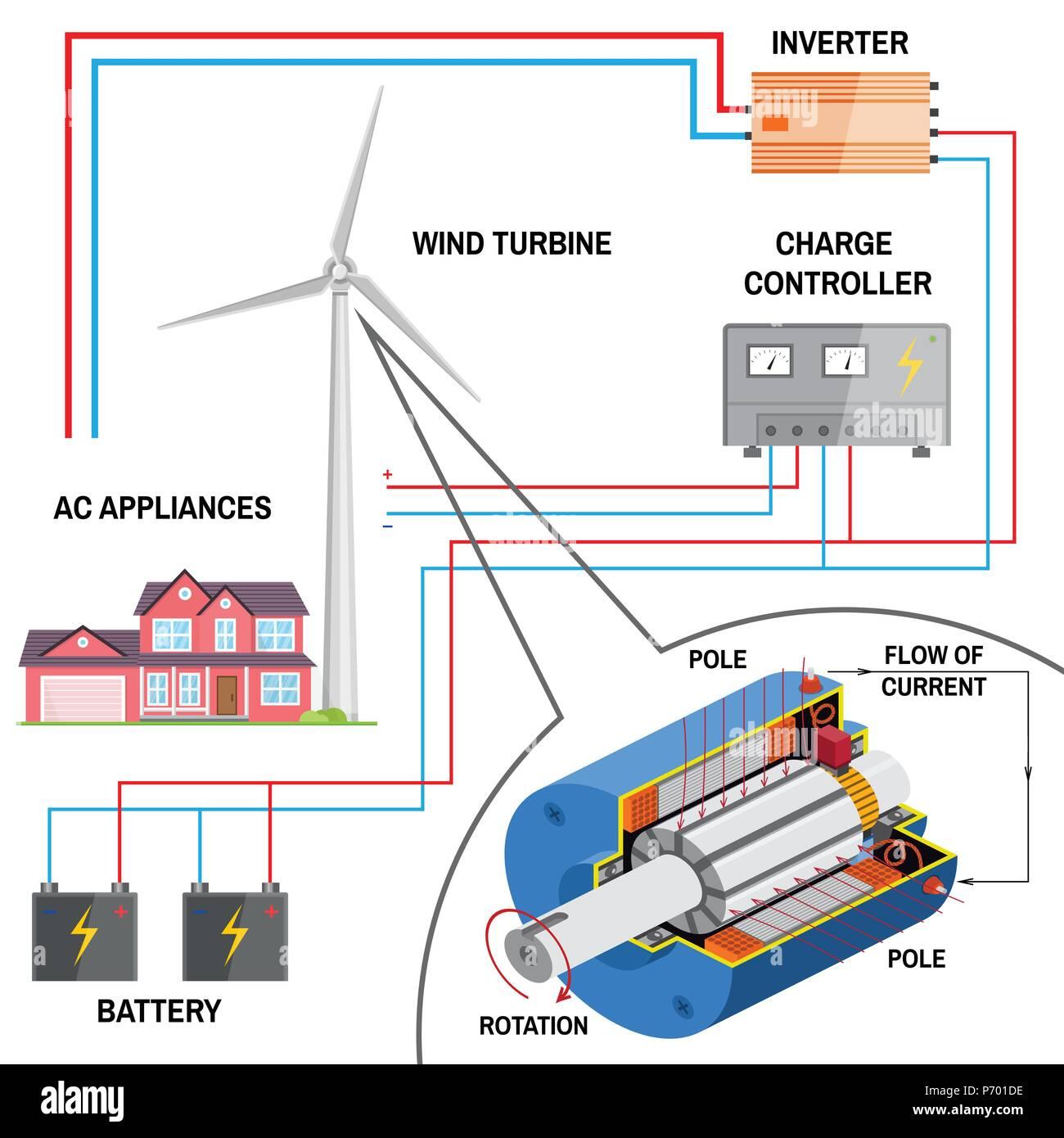 windkraftanlage f r zu hause erneuerbare energie konzept. Black Bedroom Furniture Sets. Home Design Ideas