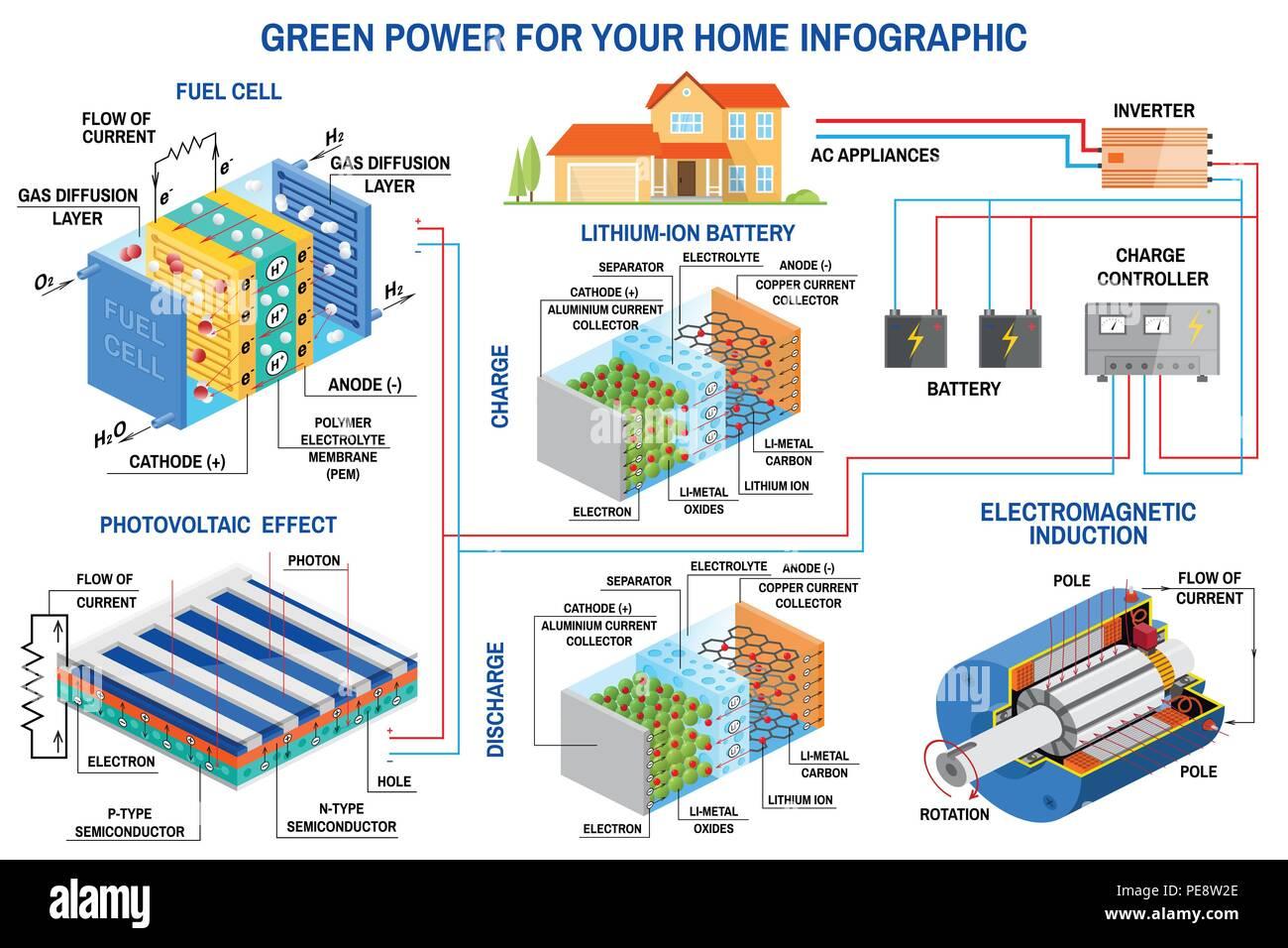 Solarzelle, Brennstoffzellen und Windenergie generation ...