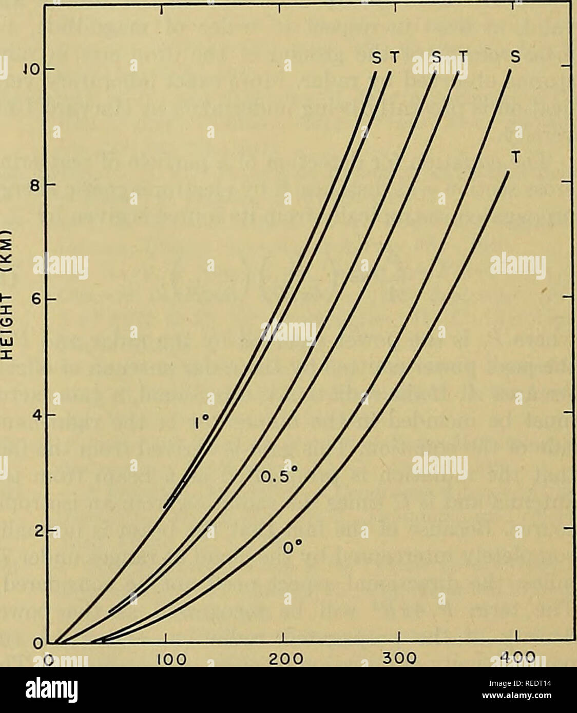 . Kompendium der Meteorologie. Meteorologie. 3 4 5 6 DURCHMESSER DER REGENTROPFEN (MM) Abb. 1.- Verhältnis der tatsächlichen Streuung zu Rayleigh-streuung. durch Haddock (unveröffentlicht) von Berechnungen durch das nationale Büro des Standards gemacht. Für eine Wellenlänge von 10 cm, Rayleigh-streuung hält fast genau. Tabelle I. Rückstrahlfläche (< r) für verschiedene Niederschlagsmengen (in 10~' cm^pro Kubikzentimeter) Niederschlag X = 1,25 cm x = 3 cm (mm hr') Ryde Ryde Schellfisch Schellfisch 0,25 0.534 0.570 0.0115 0.0143 1,25 6,58 6,50 0,116 0,156 2,5 18,2 19,5 0.337 0.459 12,5 162 176 4,57 5,59 25 390 415 14,5 16,8 50 901 968 46,2 4. Stockbild