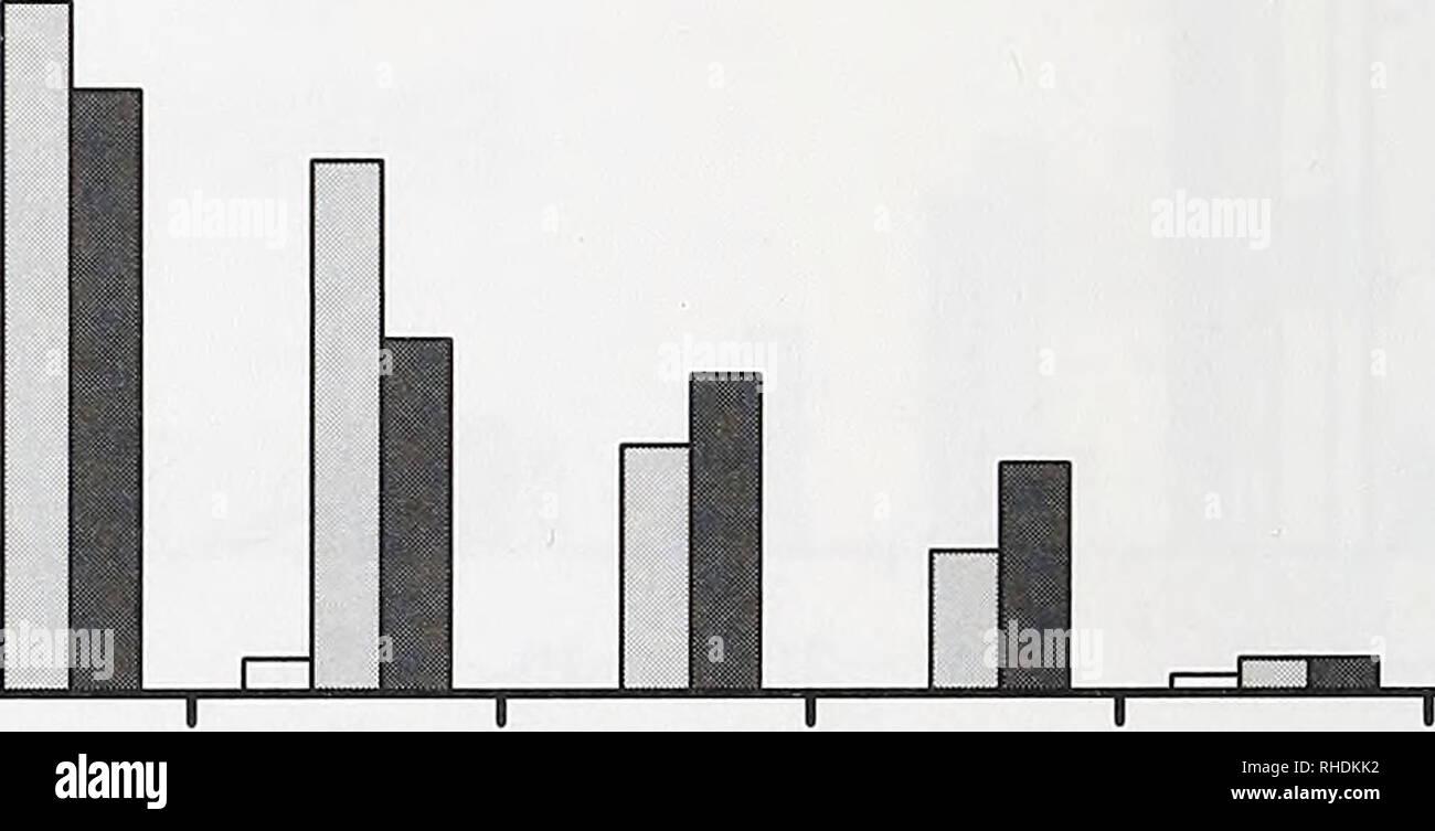 . Bonner zoologische nach 1550. Zoologie. _Ich eine 0-4 5-9 10-14 15-19 20-24 25-29 30-34 35-39 40-44 45-49 Höhe Klasse (m) ein Oh a18 n 16 14 12 10 8 8 m â¡â¡MNTl/OC/MNTl ysF â MNTl/magF. 0-4 5-9 10-14 15-19 20-24 25-29 30-34 35-39 40-44 45-49 Höhe Klasse (m) Abb. 14. Anteil der Bäume und Palmen mit einem DBH> 10 cm/Höhe der Klasse und der wichtigsten Lebensraumtypen in den sieben 25x25-m Grundstücke pro Lebensraum und Transekt, (a) der MNT 1 (n = 365) und (b) der MNT 2 (n = 530). Verwendete Abkürzungen: siehe Tabelle 6 . 50. Bitte beachten Sie, dass diese Bilder aus gescannten Seite Bilder, die digital e wurden extrahiert werden Stockbild
