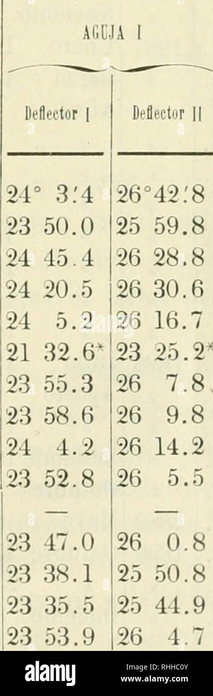 Boletín Wissenschaft Ich Aulma 1884 1885 Mayo 15 Diciemb 28 Enero