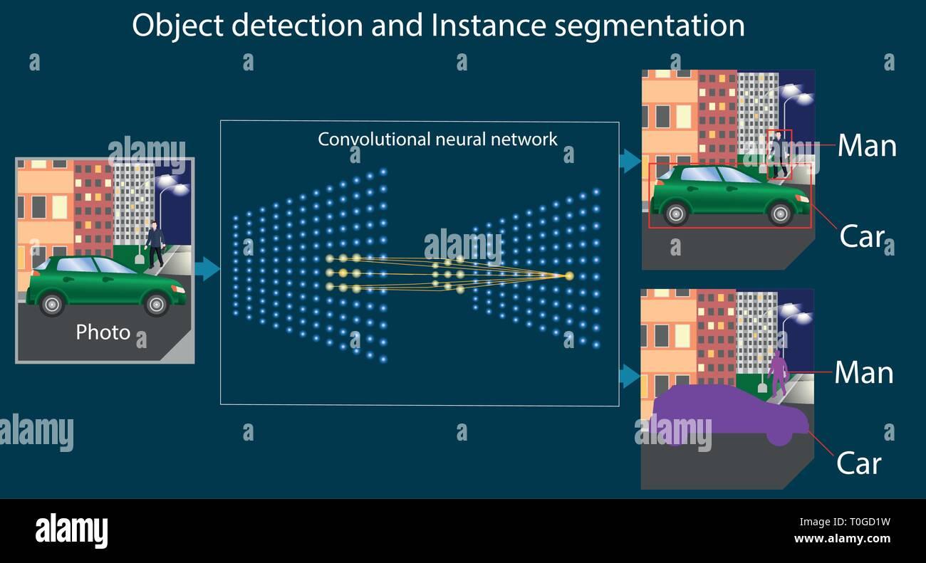 Convolutional Neural Network arbeiten Regelung   Objekterkennung ...