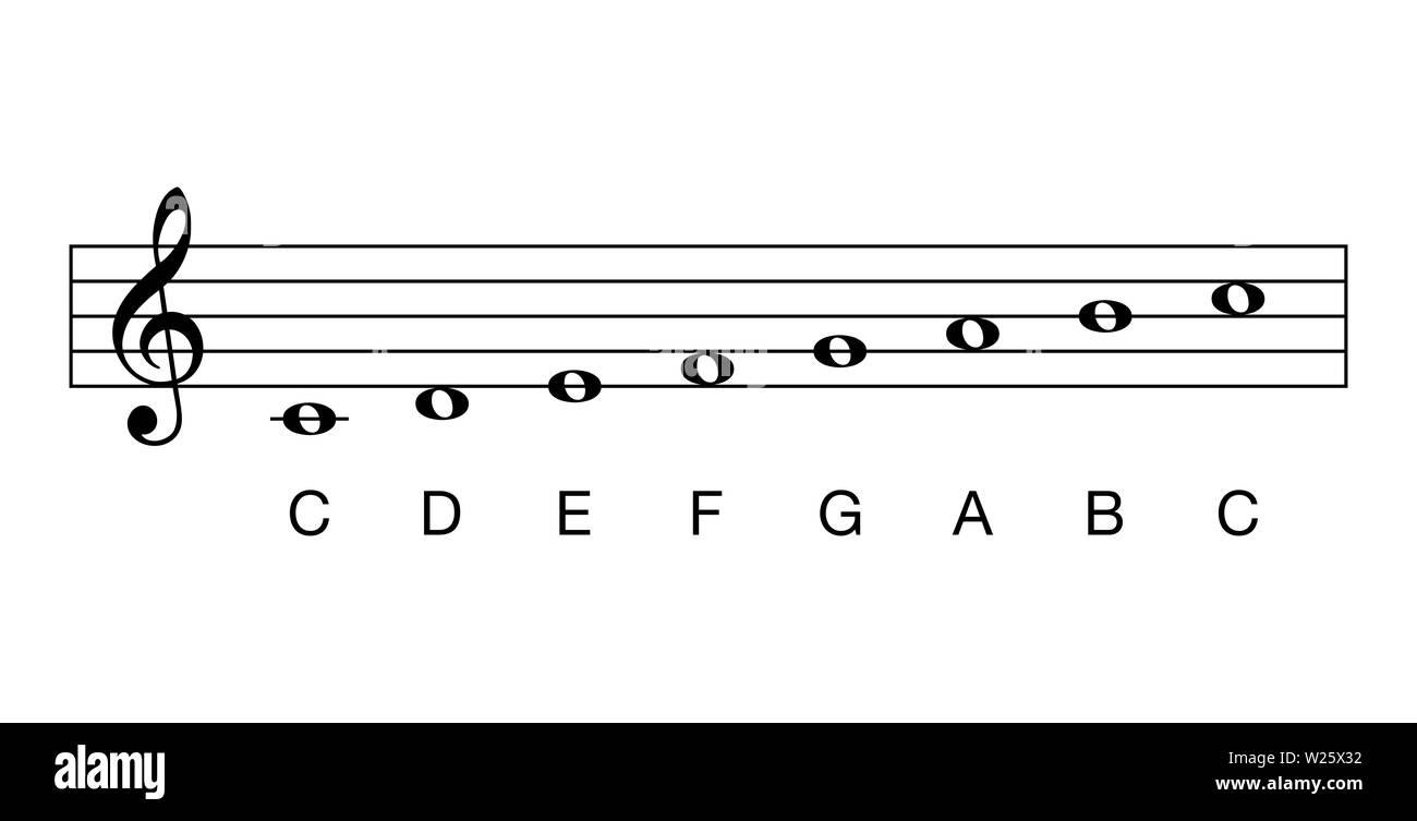 Musik C