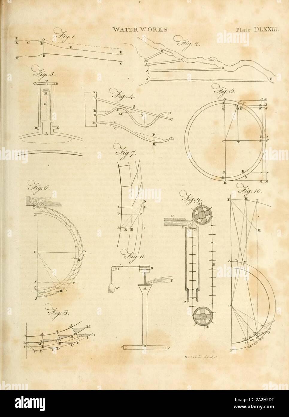 Britannica; o un diccionario de las artes, las ciencias y la literatura miscelánea (1810) (Vol 20, placa DLXXIII). Foto de stock