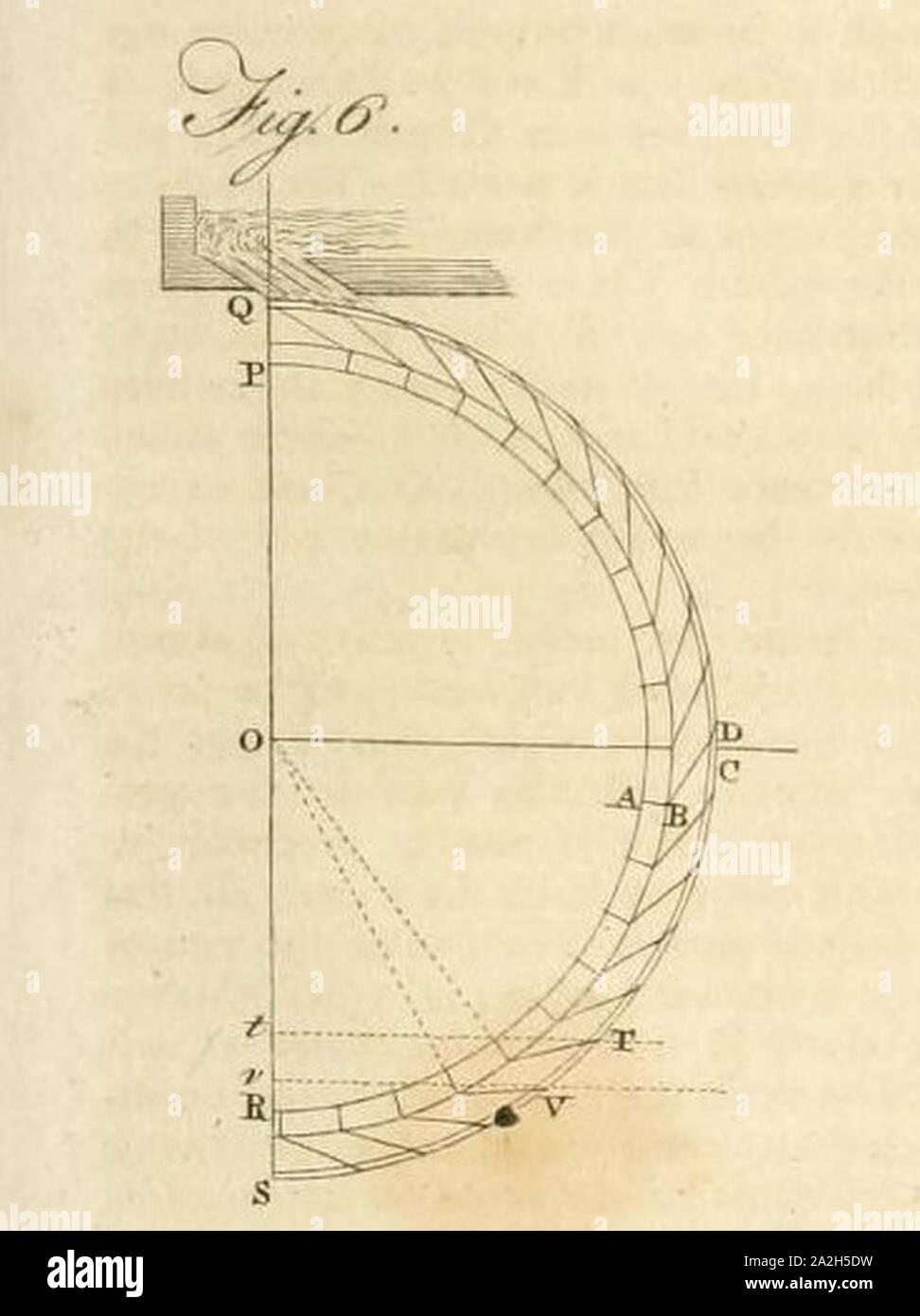 Britannica; o un diccionario de las artes y las ciencias de la literatura miscelánea (1810) (vol 20 DLXXIII placa fig 6). Foto de stock