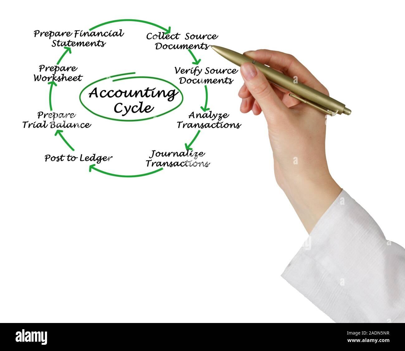 Ciclo contable Foto de stock