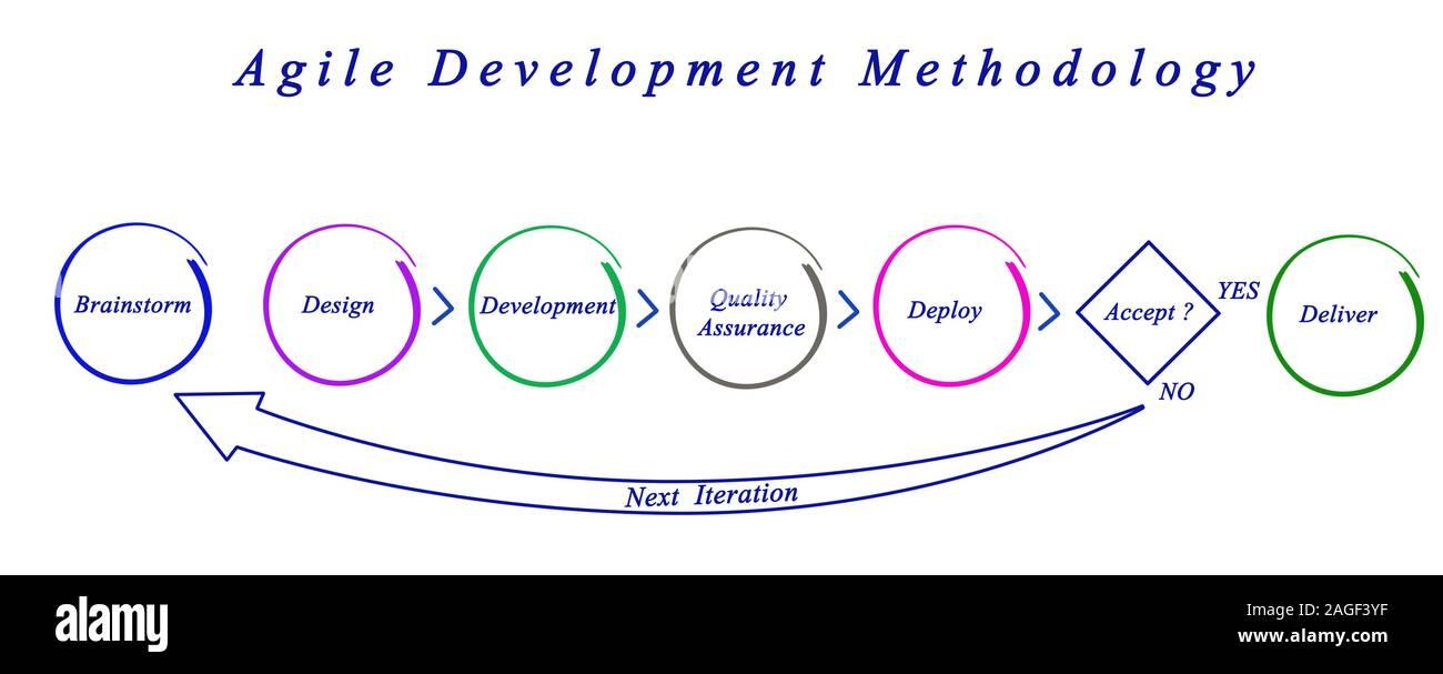 Metodología de desarrollo ágil Foto de stock