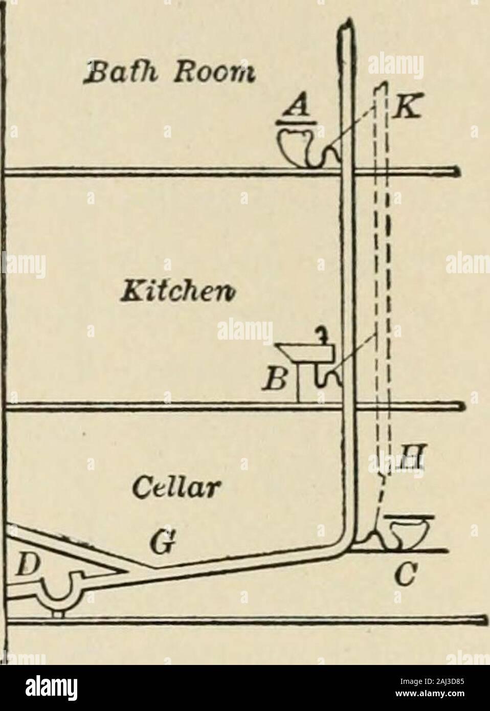 Una completa guía sanitaria para las tropas del ejército y la armada U S . Fig. 229.-drenaje de la casa. A, B, C, D; instalaciones de fontanería, desconectando trampa; E,sucursal; alcantarillado F, Abertura de ventilación; G, casa vaciar; K, H, tubos de ventilación conectado bydotted líneas con cada trampa. Las aguas residuales se vertían en eliminados por cess piscinas, en Ejecutar secuencias, en granjas, alcantarillado y por la purificationmethods bacteriana. La finalidad de los sistemas de purificación de bacterias, que están ahora siendo usados en el ejército en una medida considerable, es licuar andpurify el alcantarillado para que no contaminan los arroyos intow indebidamente Foto de stock