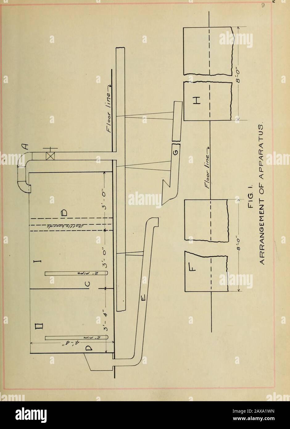 Una investigación del flujo de agua a través de orificios y tuberías sumergidas . se realizaron los experimentos anteriores. El tanque usado en todos los experimentos se muestra en Pig. 1.está hecho en dos compartimientos, I y II, que son sep-arated por una partición que contiene una abertura en C, intowhich nay él ajustó el orificio o la cañería a él usó. El agua que viene de la cañería entra por un principal en A ypasa a través de los tableros del deflector en B, dejando finalmente el com-partment II a través de las aberturas que son reguladas por los topes de valvesor. flujos pequeños del?or el agua fue pesado en el atank fijado en las escalas. Para grandes flujos de TI Foto de stock