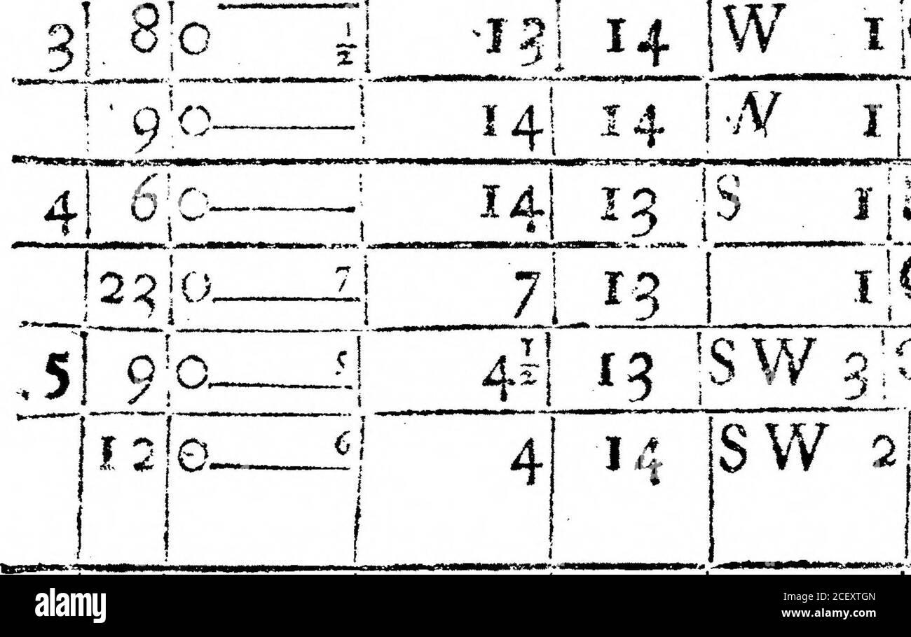 """. Un Registro del tiempo para el año 1692, mantenido en Oates en Essex. Por el Sr. John Locke. El tiempo del viento. Junio* 1691, 14J 7 Jn E 2{Nublado. 14J 9JN E 2]C!oudy.13j 10  W 2{Nublado. - - - - - - -,- WMiin.i fl** rTmifejt* 2!llain. W , WS iiClofe. .1 """". SW 3! Lluvia hasta la noche. 9 JSW JRain- q I lluvia fuerte, 4GIoic. 14 IVV 4 Nublado. ivv iaoadvr - 2j Feria. J V N E F 1692. 2; A- 4! 6! 12 i /li 12 w ajCloudy. 3 jt am, JUw*mo€J *Mt .1 WW iw  io o.. 1 ! i 1 4J 13, W 4 A. sosegar por alrededor de * anhour, y luego justo y calmado un aire, en n lluvia a aín5 el 2 un poco de railed. Varios cortacéspedes en este día... ! 7io a Foto de stock"""