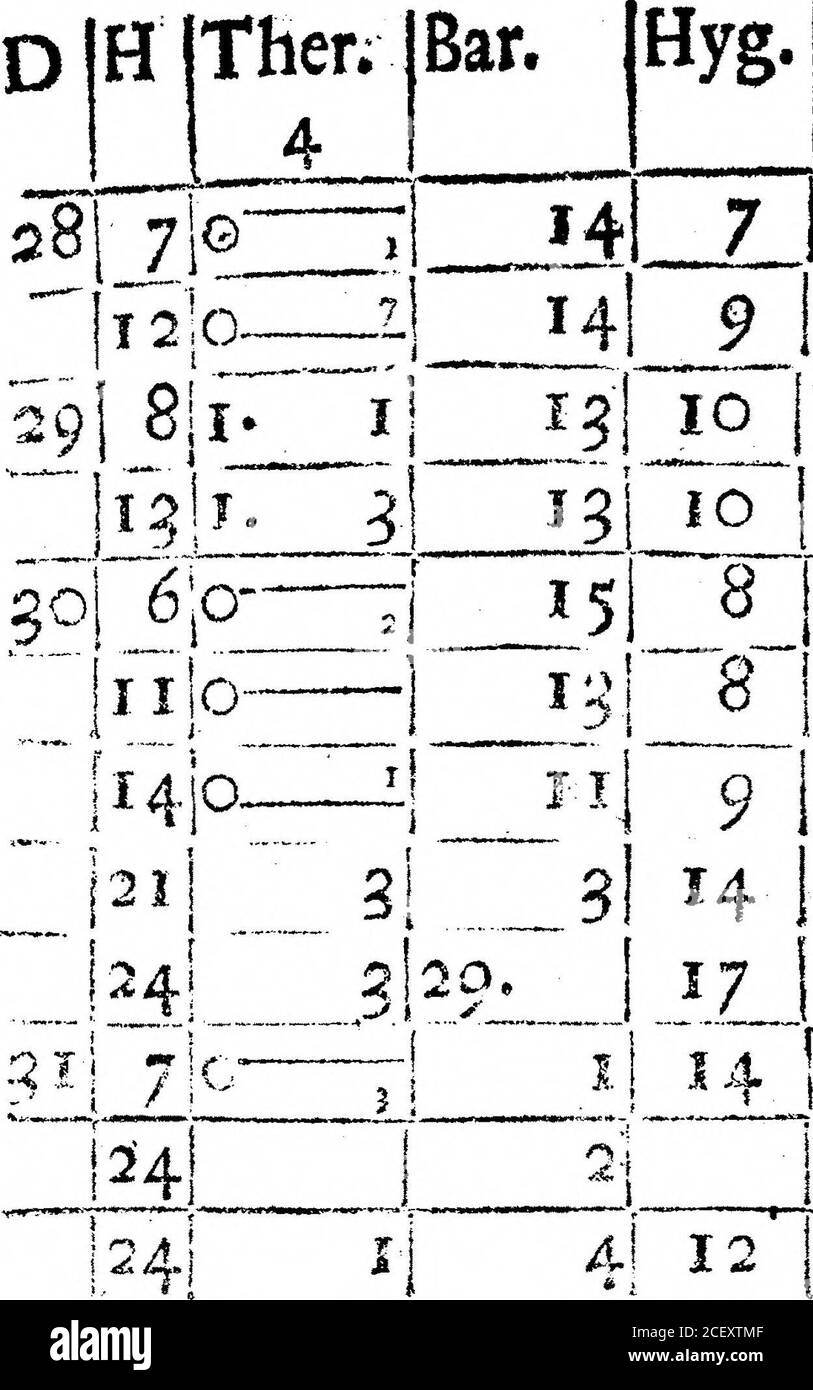 . Un Registro del tiempo para el año 1692, mantenido en Oates en Essex. Por el Sr. John Locke. Giofe j.e. el cielo en ningún lugar debe ser feen para Ciouds,a ihow*i er sobre 17. I81_8 J6W 1181 7 WN2 Fair, /. e. más nubes de cielo. ma#»+mr>-r ,•**« *• -*r««im, si«trarvn muy t aire. Lluvia dura abouhour ? Wirmir i««j|»n. ijfj»ii> I ot an 18 / S W 2-lHard Rain ilk*WMIHPMWBtt v,.- & t 1 -• 8 IN E 1 5J . 14; 8 JS E 11io|~5~ENli it. IOZ o JIM t, 2jCioie5aTnunder fhoweratiQythe 5 ser; riien a él. ¡7, 7 7! I2i 7 !NE alClofe. Si i si 11 1 lil ( i ). El tiempo del viento. Junio* 1691, 14J 7 Jn E 2{Nublado. 14J Foto de stock
