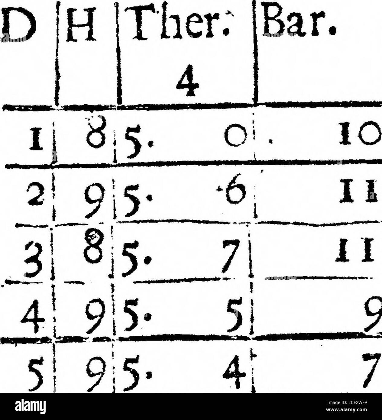 . Un Registro del tiempo para el año 1692, mantenido en Oates en Essex. Por el Sr. John Locke. 7! 95 ;N ijCloady, duro-Froft. Ijbnow m la noche, andiSnow ftill. 33 N 29 9-5. 2I 22 W ijGlofe, Nieves ailafemooo. N. B. I fufpcft que desde el 23d hasta el 29o inclusive-ly, el higrofcope se ha contado 16 grados, i. e. una única terna entera demasiado alta, siendo todo eso mientras muy duro. 3°1 914- 4 NW2lnieve. 3* 915- i 8 I N W1 tela. F Er < IPM ). FEBRVART, 1692.Bar. IB.yg. Viento.jWeather. Febrero de 1692. 19 JW lFog. 111 19 JW 1 Iog. IT] 20 ]w .— • .___ 9 !_: 2!Ciofe. 51 9;5 7j 26 JE3 iClole5nieve en el Foto de stock