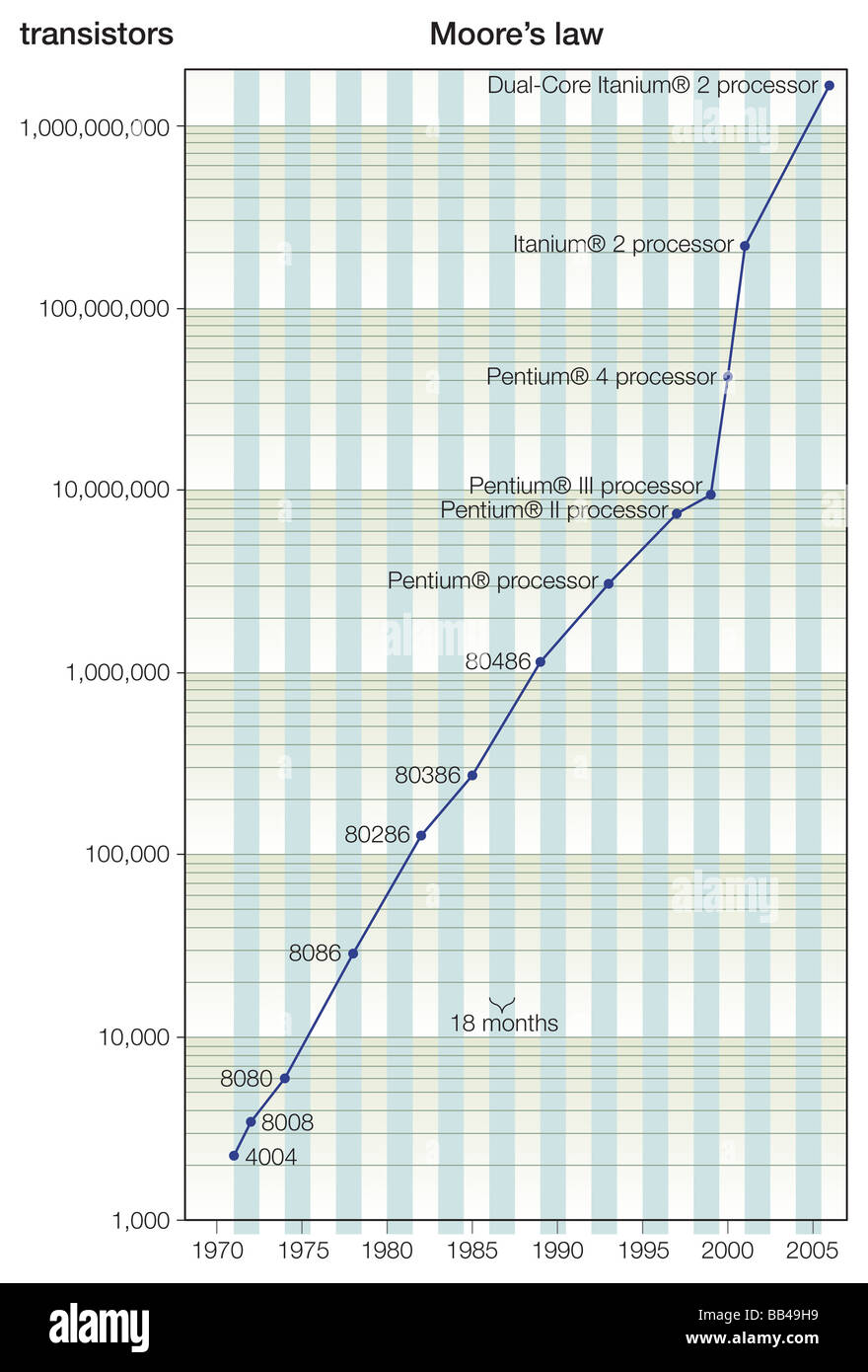 Gráfico de la ley de Moore, 1965 observación de que el número de transistores de un chip se duplica Imagen De Stock
