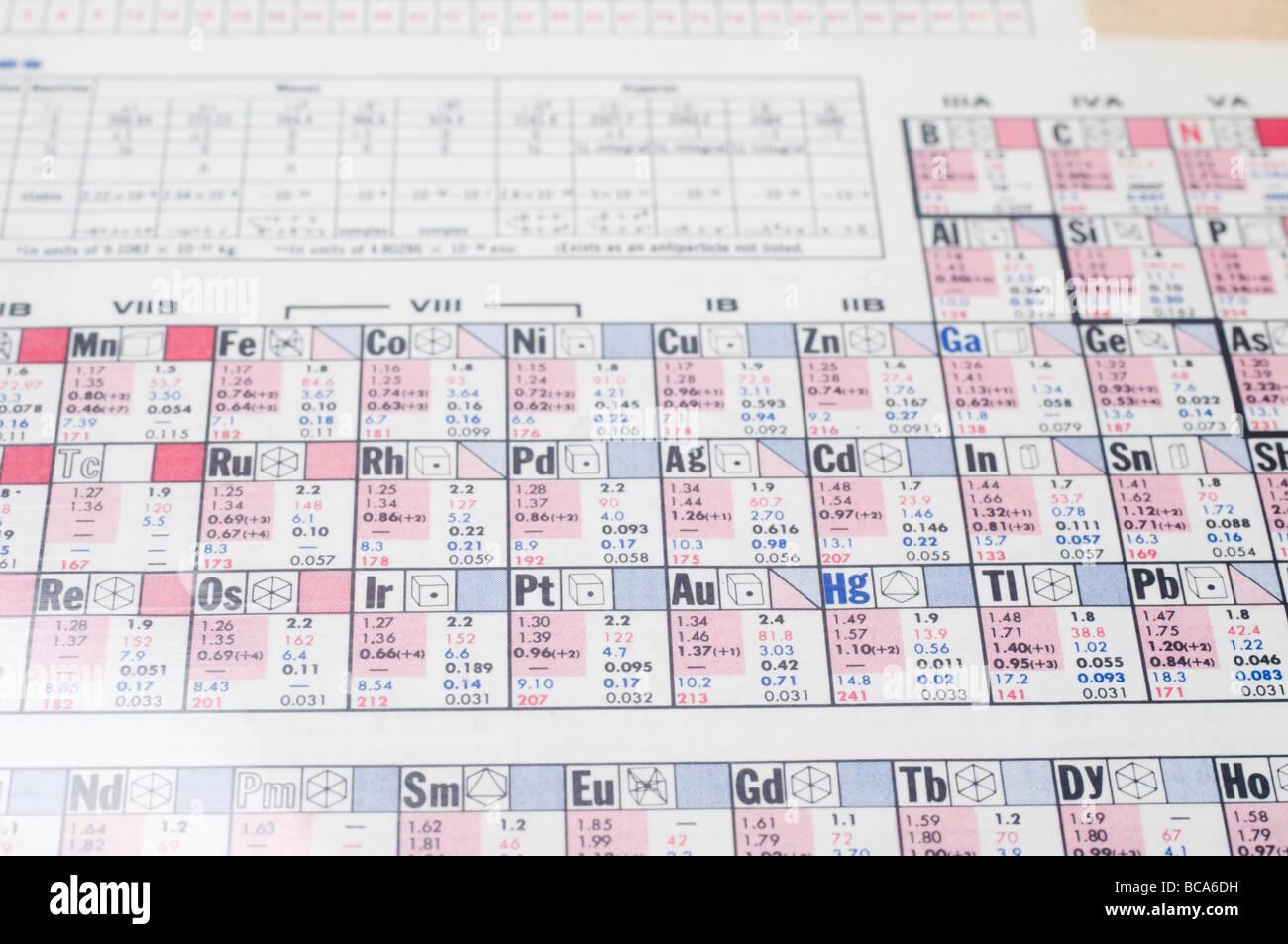 Tabla peridica qumica el enfoque selectivo de la tabla peridica tabla peridica qumica el enfoque selectivo de la tabla peridica muestra los elementos qumicos ordenados por nmero atmico urtaz Choice Image