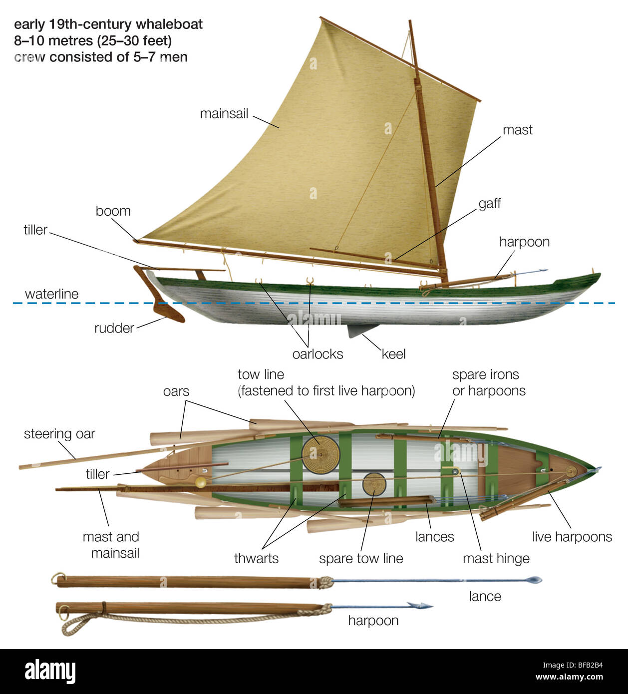 A principios del siglo xix whaleboat Imagen De Stock