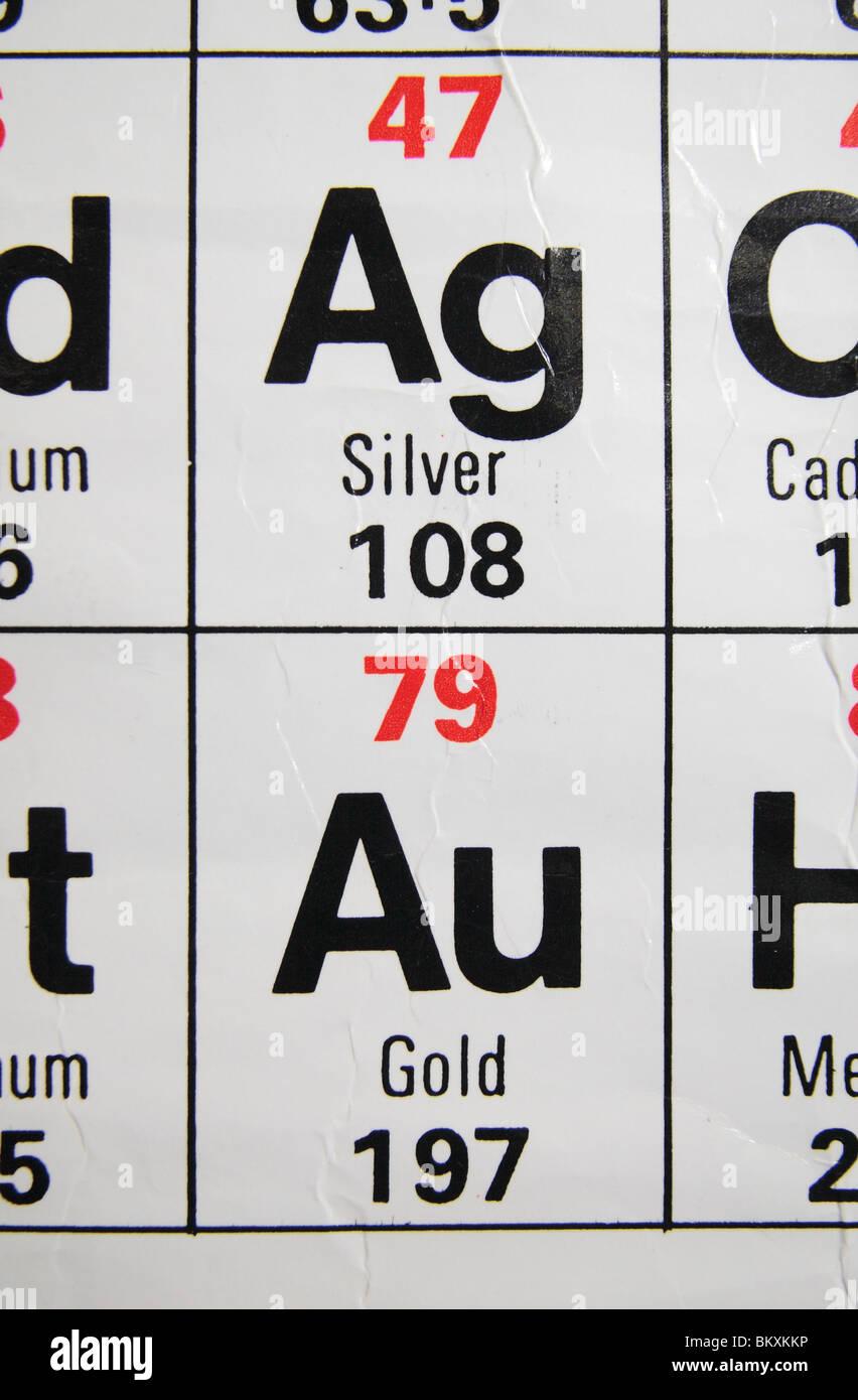 Symbol Au Chemical Element Gold Imgenes De Stock Symbol Au