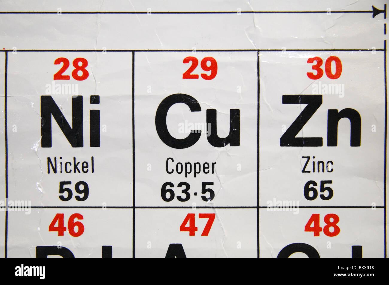 vista de cerca de una escuela secundaria estndar britnico tabla peridica centrada en el cobre el nquel y el zinc - Tabla Periodica Zinc