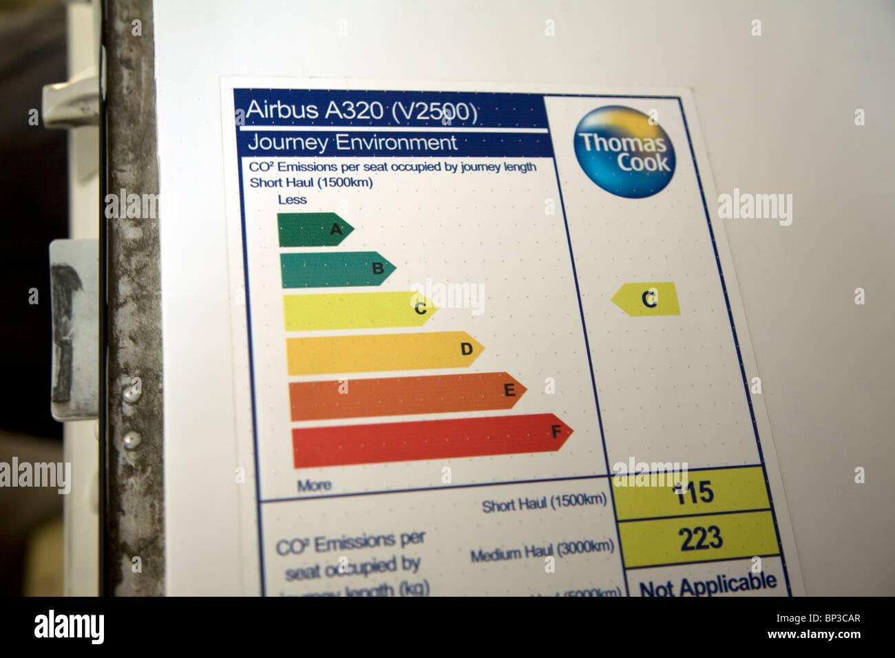 Diagrama de las emisiones de dióxido de carbono de avión Airbus A320 Imagen De Stock