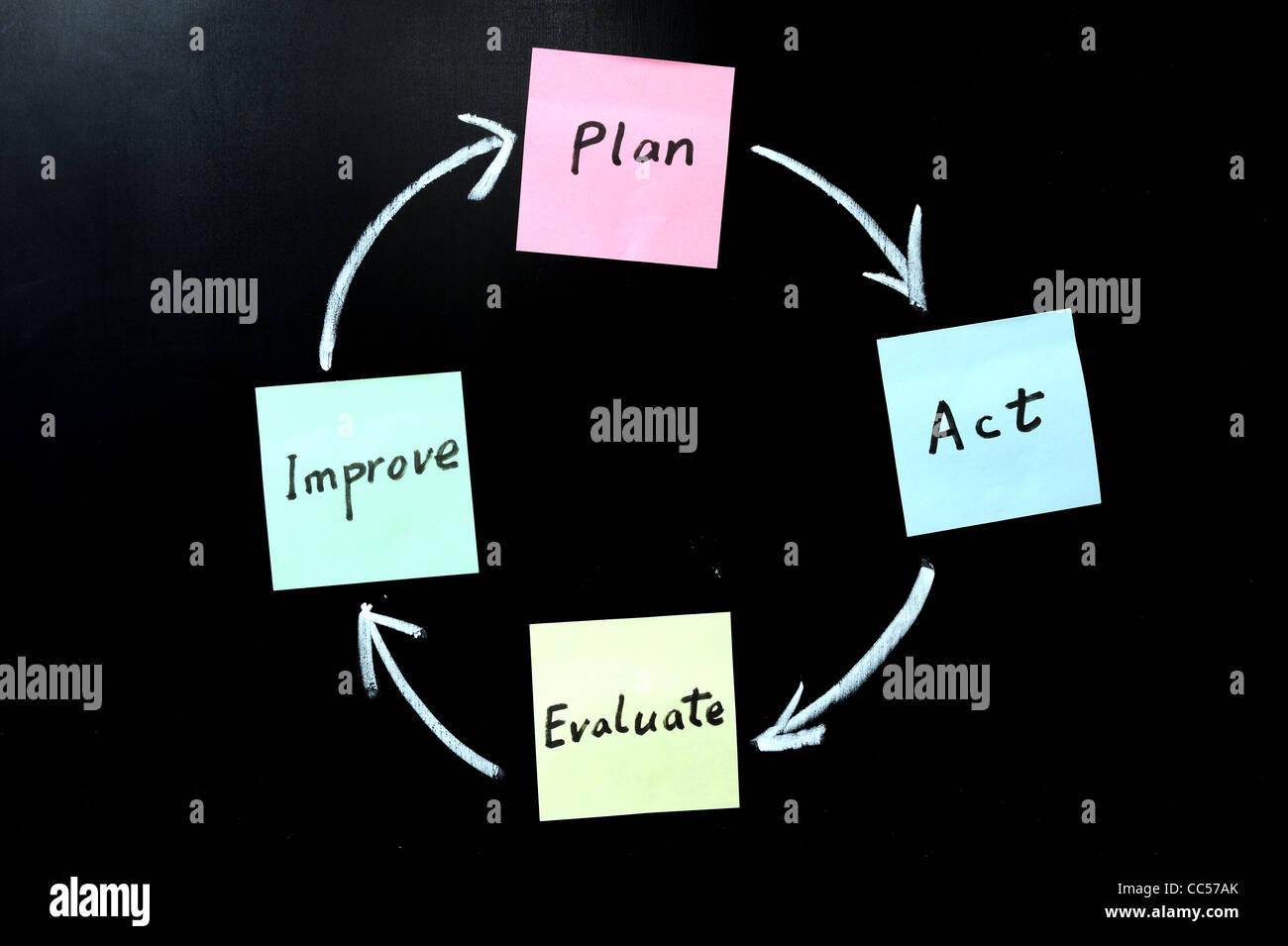 Planear, actuar, evaluar y mejorar Foto de stock