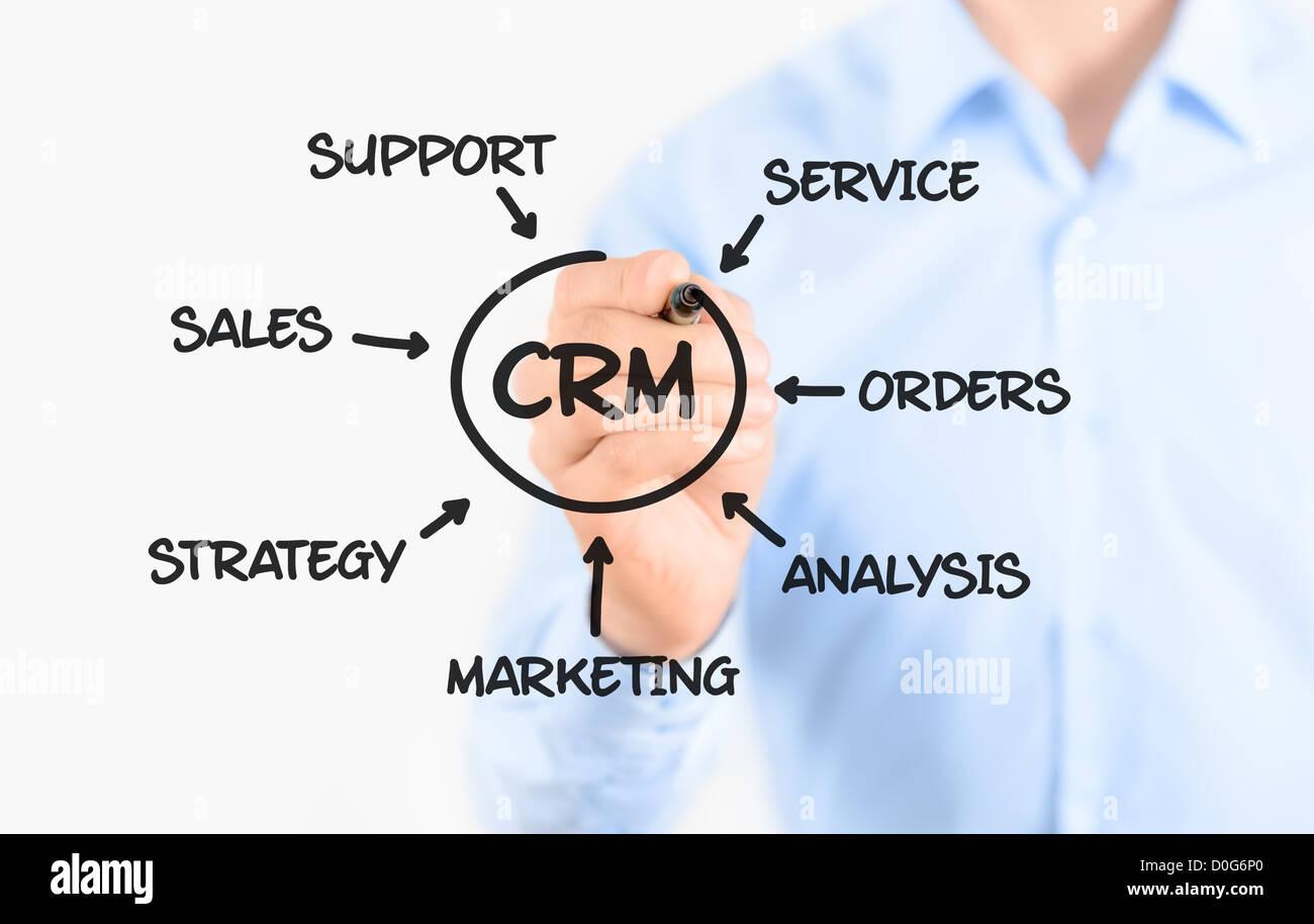 Joven Empresario de dibujo concepto de procesos de gestión de relación con clientes. Aislado en blanco. Imagen De Stock
