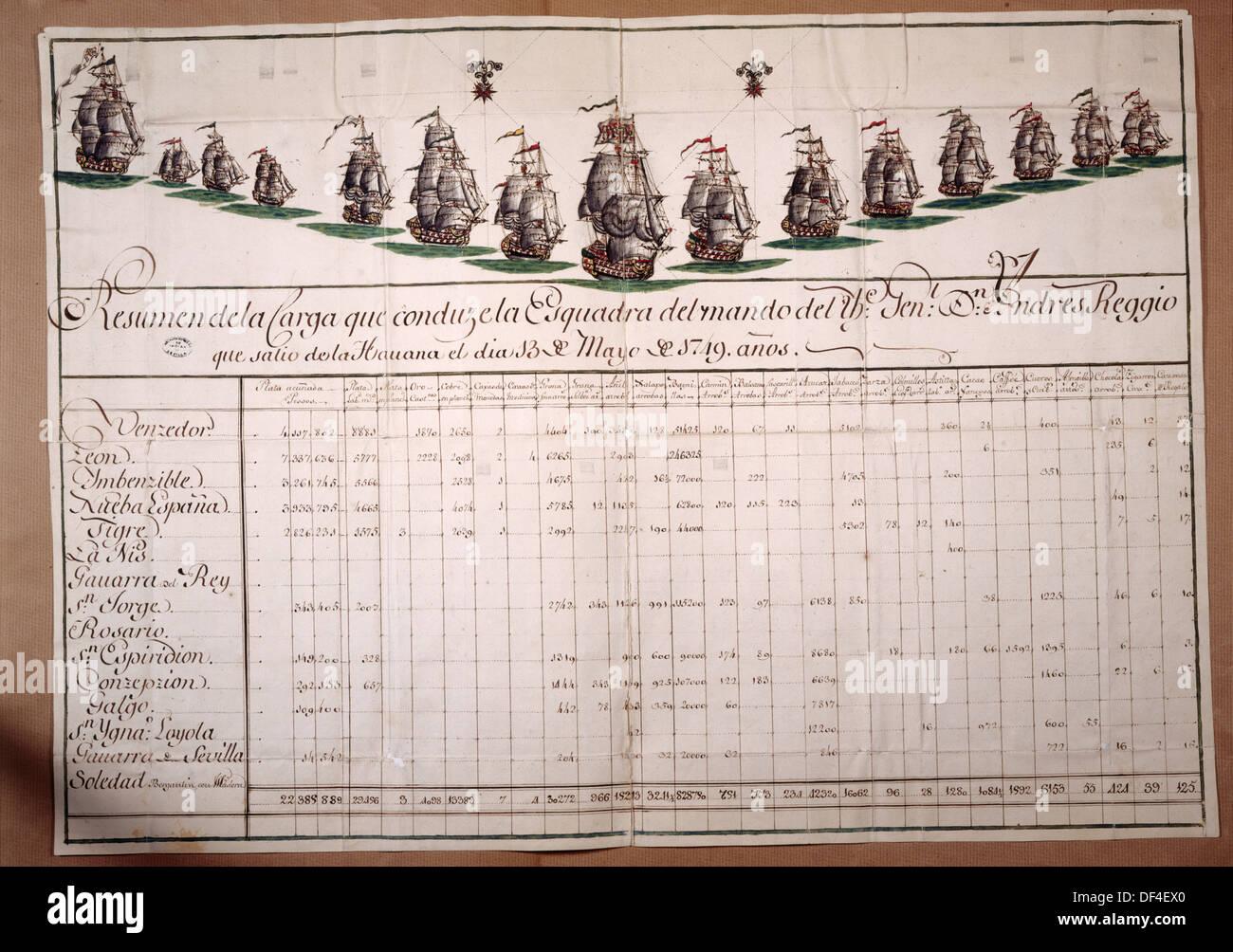 Resumen de los elementos transportados por el General Andrés Reggio el escuadrón, saliendo desde La Habana el 13 de mayo de 1749. Imagen De Stock