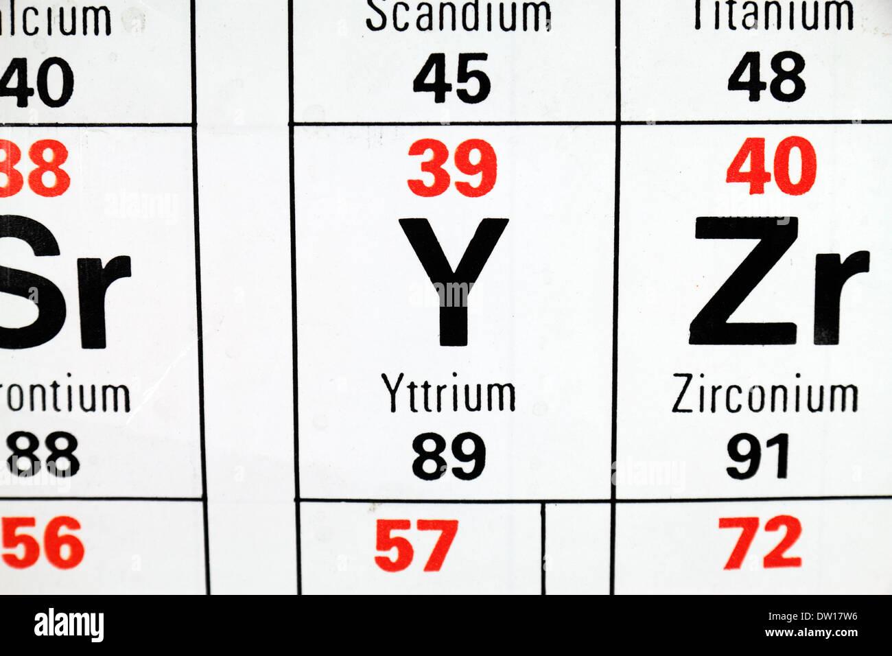 el itrio y un elemento de tierras raras como aparece en la tabla peridica - Tabla Periodica Tierras Raras
