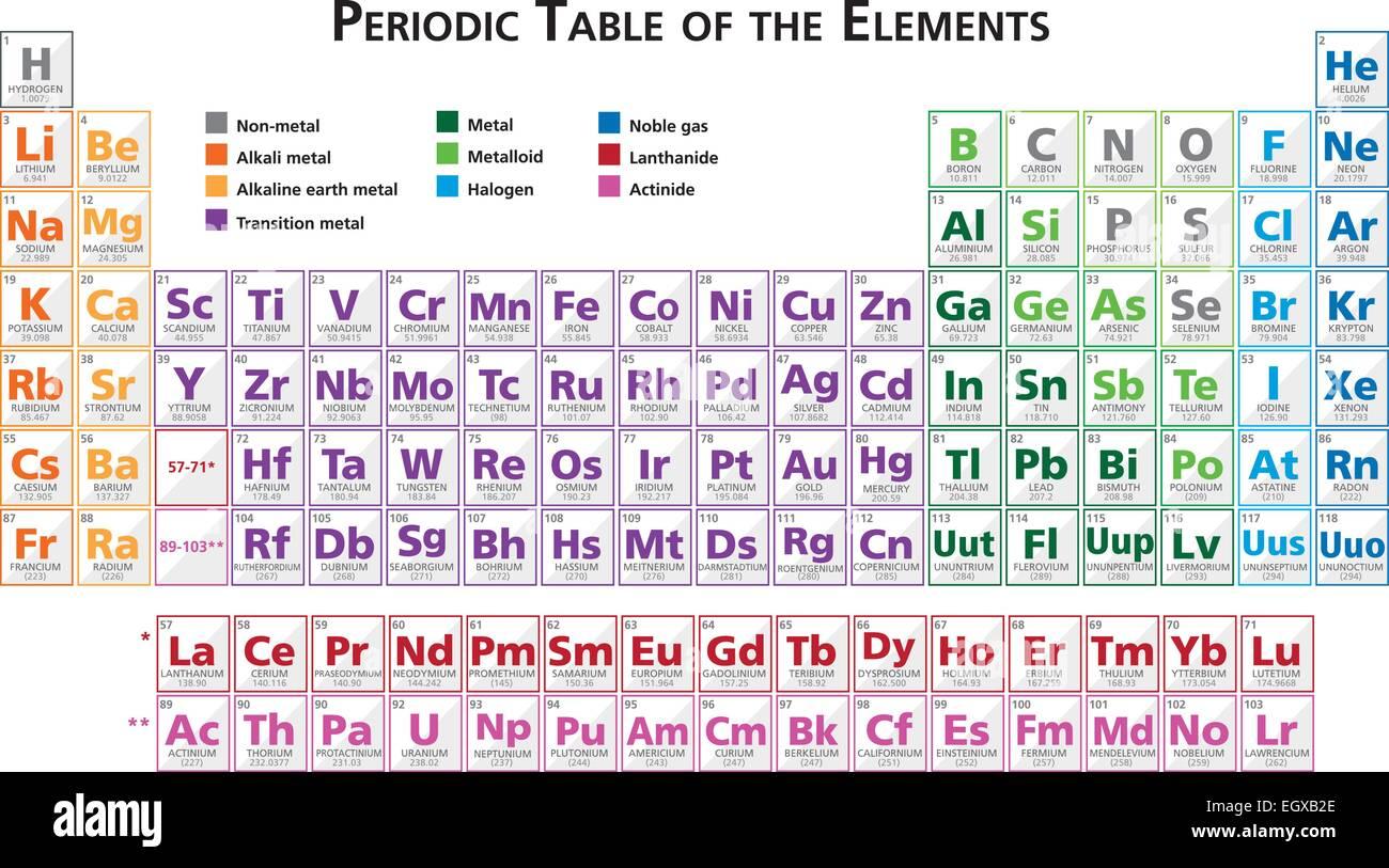 tabla peridica de los elementos vectoriales ilustracin multicolor en ingls guarda con illustrator 10