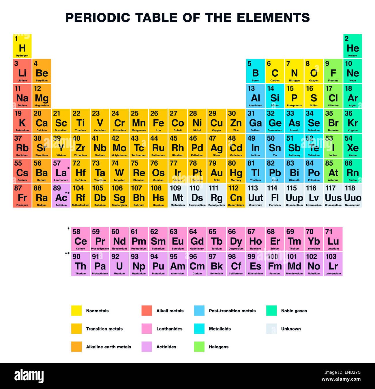 Tabla Periódica De Los Elementos Rótulos En Inglés
