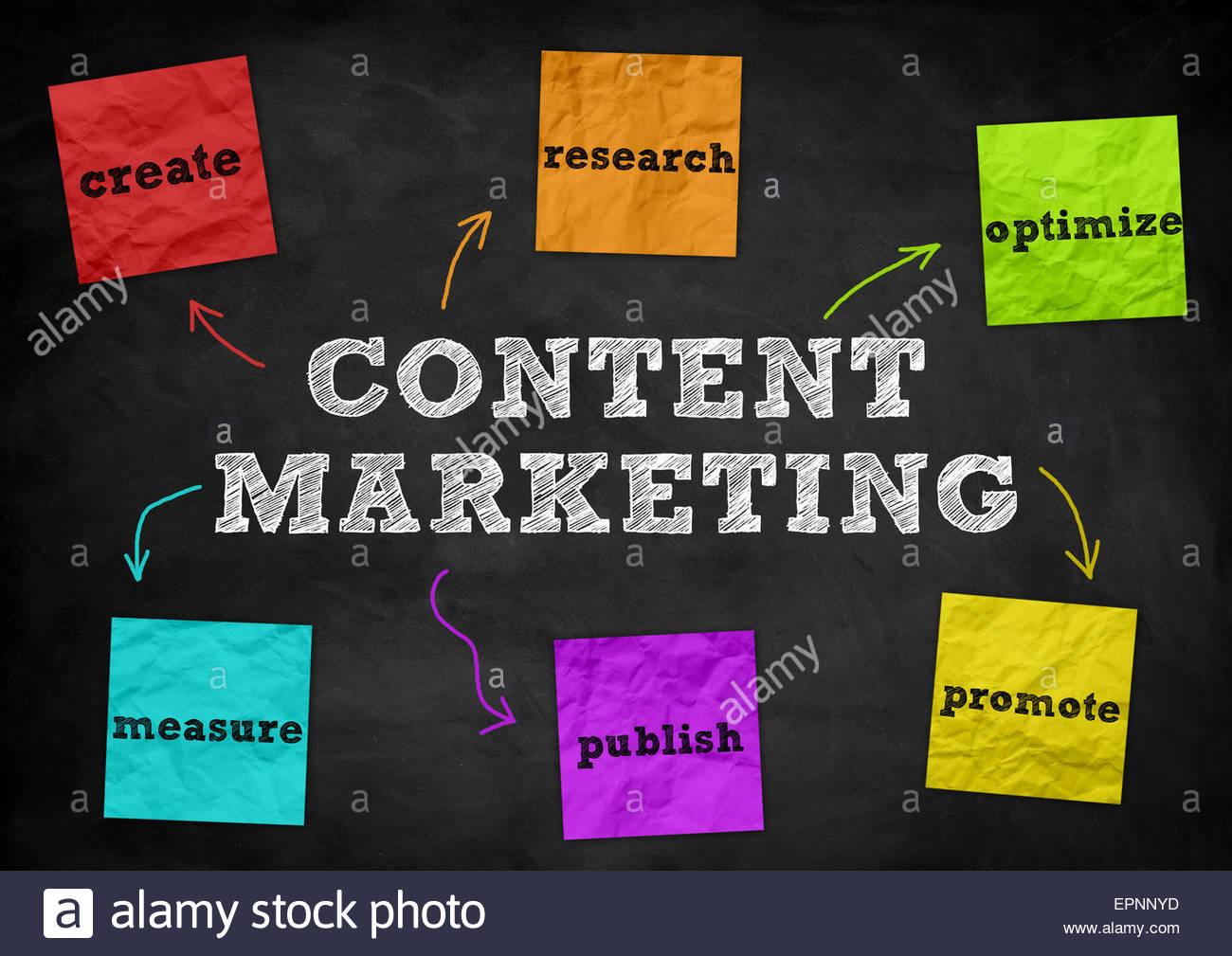 Contenido Marketing - Concepto de pizarra Imagen De Stock