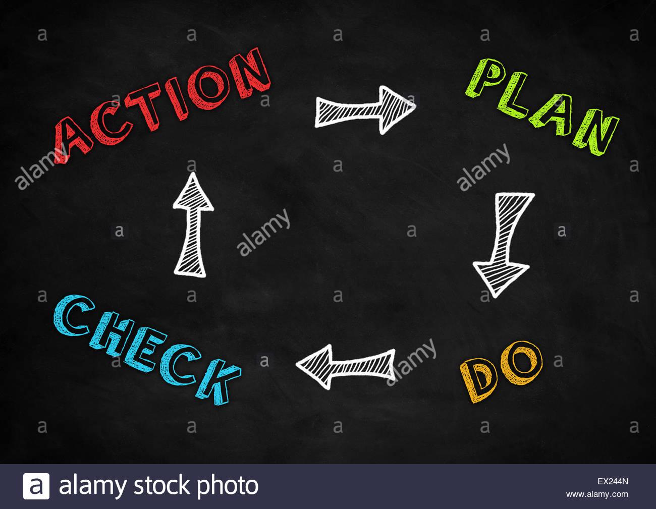Plan de acción hacer verificar el concepto de círculo Imagen De Stock