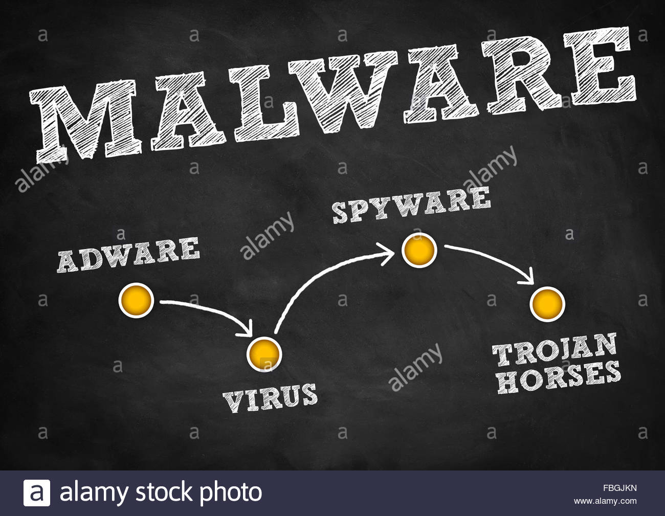 Malware: concepto de estrategia Imagen De Stock