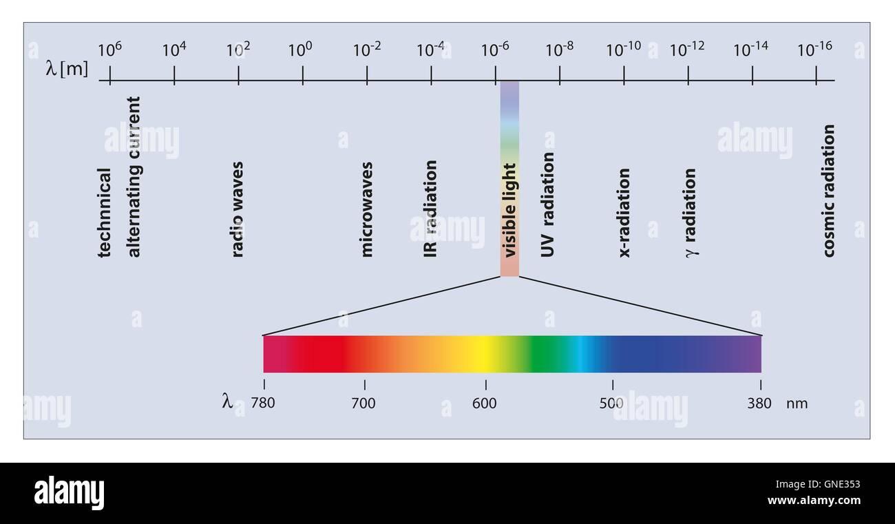 Electromagnetic Waves Imágenes De Stock & Electromagnetic