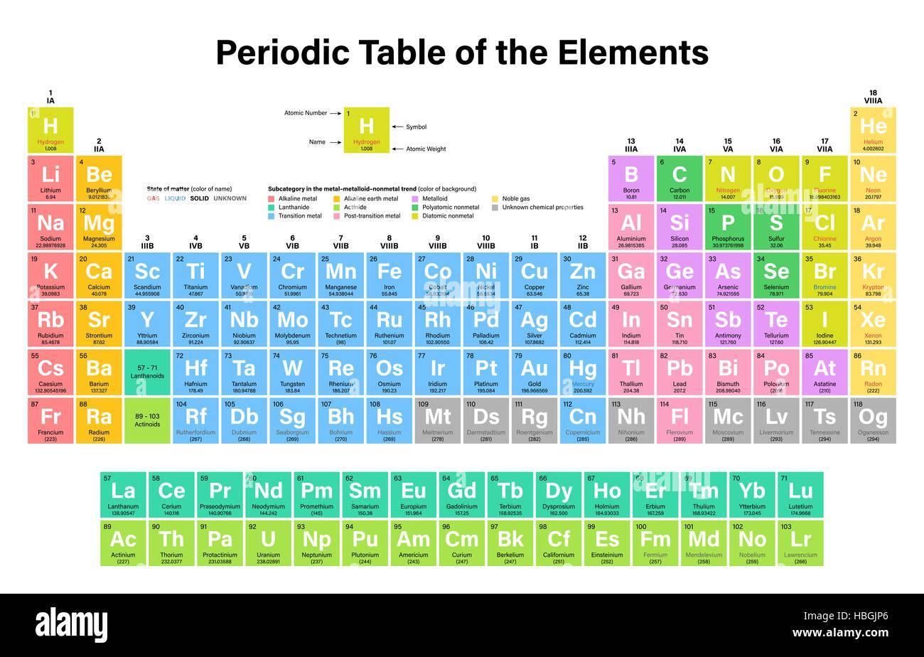 Tabla peridica de los elementos moscovium nihonium ilustracin tabla peridica de los elementos moscovium nihonium ilustracin incluida y oganesson tennessine urtaz Choice Image