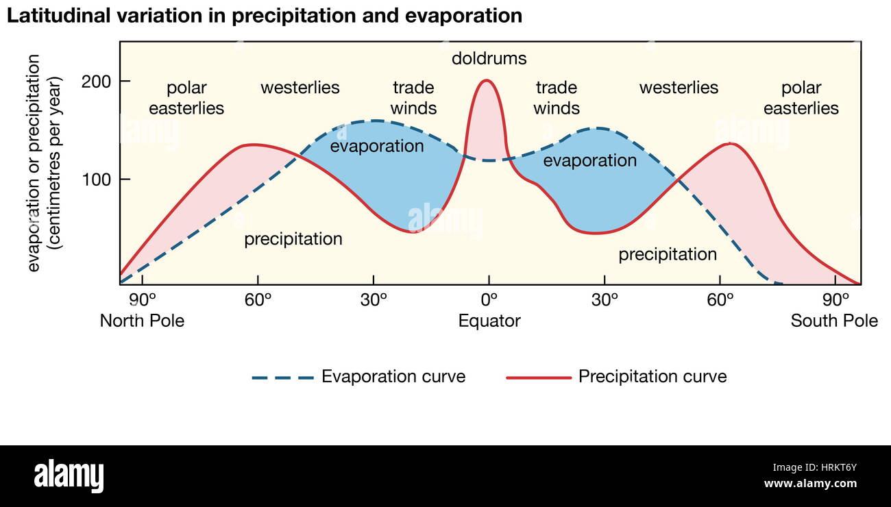 Variación latitudinal de la precipitación y evaporación y relaciones con los grandes cinturones de Imagen De Stock