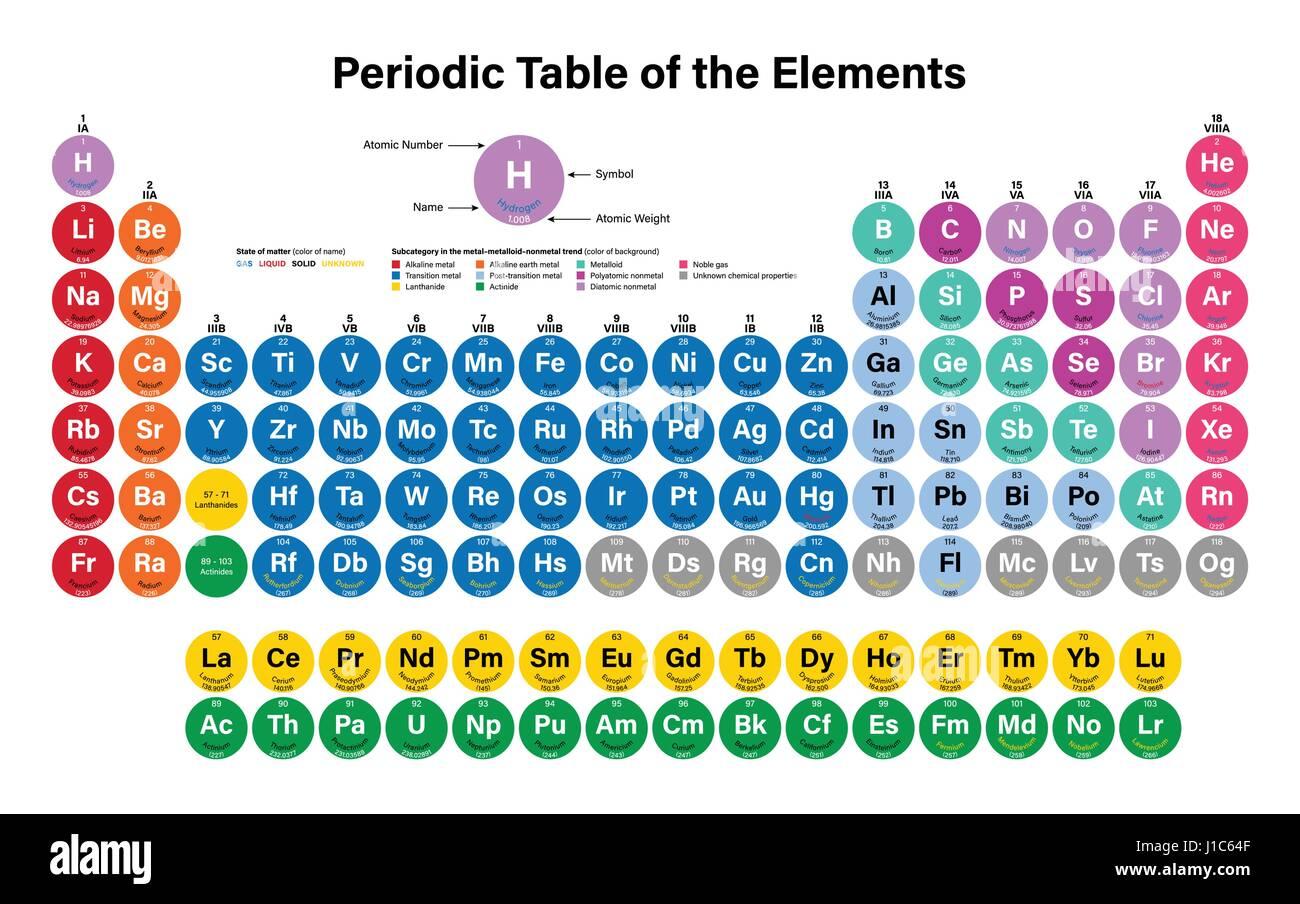 Tabla peridica de los elementos ilustracin vectorial muestra el tabla peridica de los elementos ilustracin vectorial muestra el nmero atmico smbolo nombre y peso atmico incluyendo 2016 los cuatro elementos urtaz Images