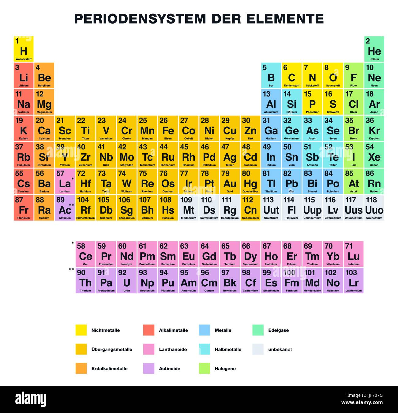 Tabla peridica de los elementos rtulos en alemn ilustracin del tabla peridica de los elementos rtulos en alemn urtaz Images