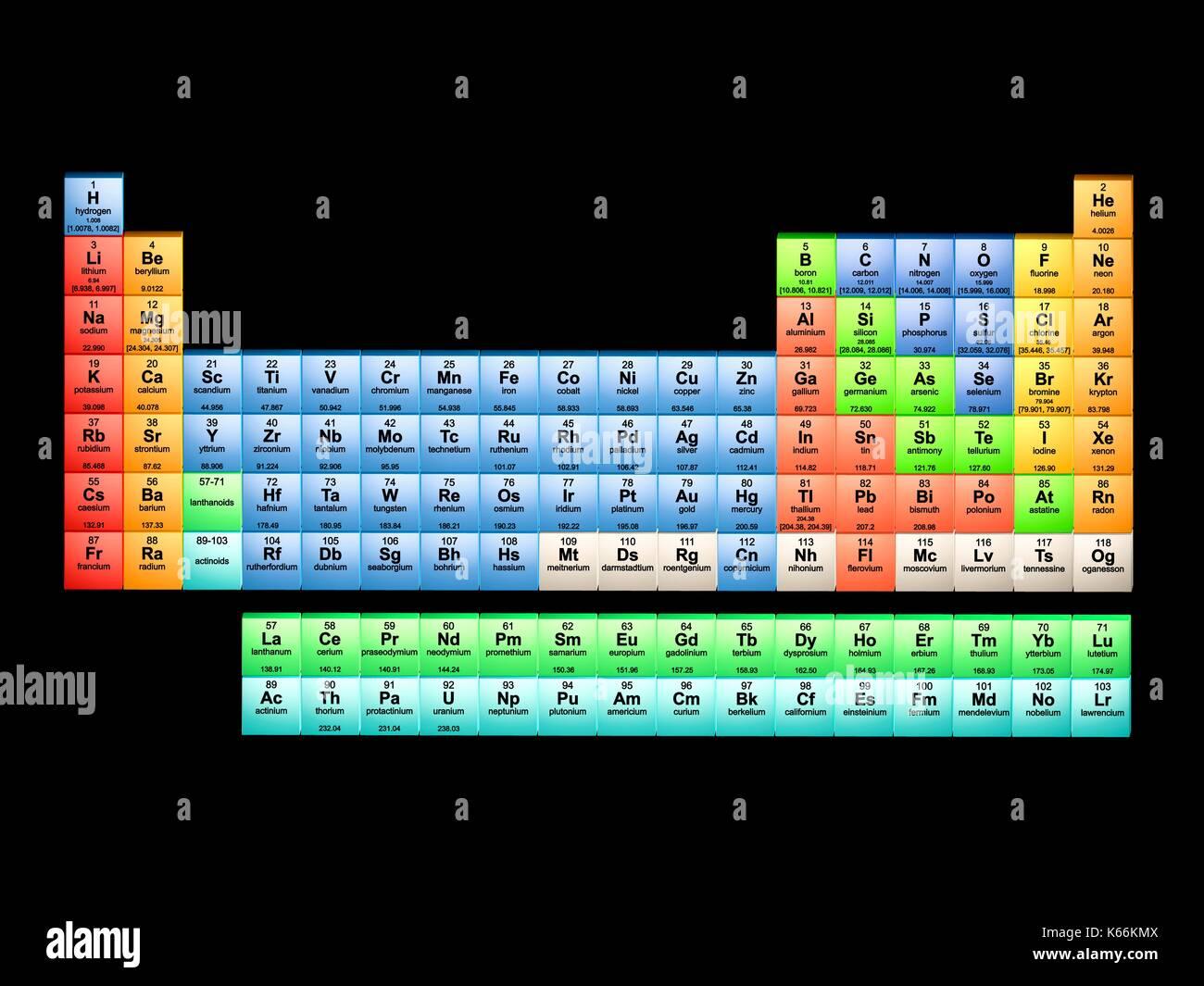 Iupac imgenes de stock iupac fotos de stock alamy tabla peridica de 18 columnas esta tabla incluye todos los 118 elementos conocidos en mayo urtaz Gallery
