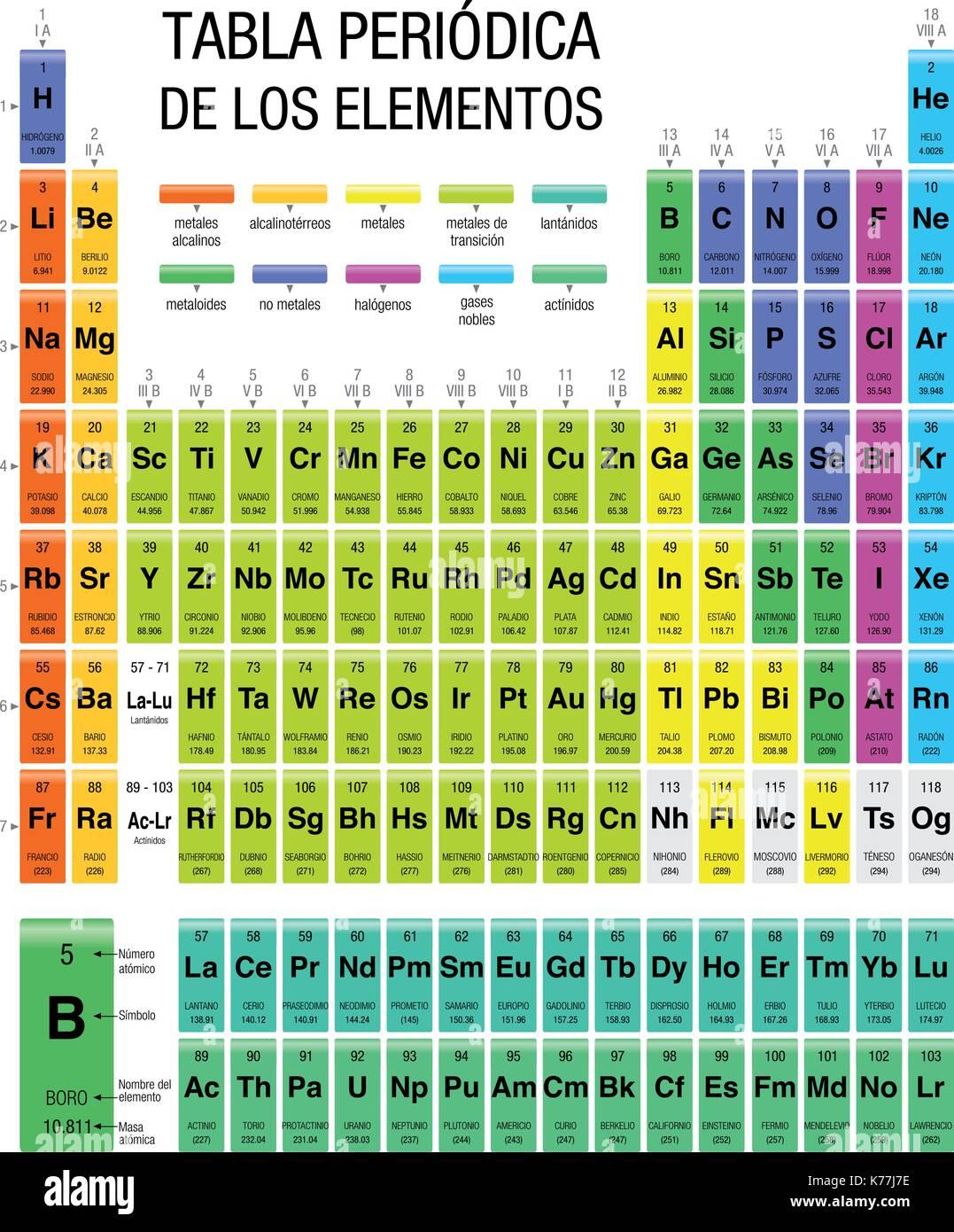 Tabla periodica de los elementos tabla peridica de elementos en tabla periodica de los elementos tabla peridica de elementos en lengua espaola tamao 216 x 28 cm imagen vectorial urtaz Choice Image