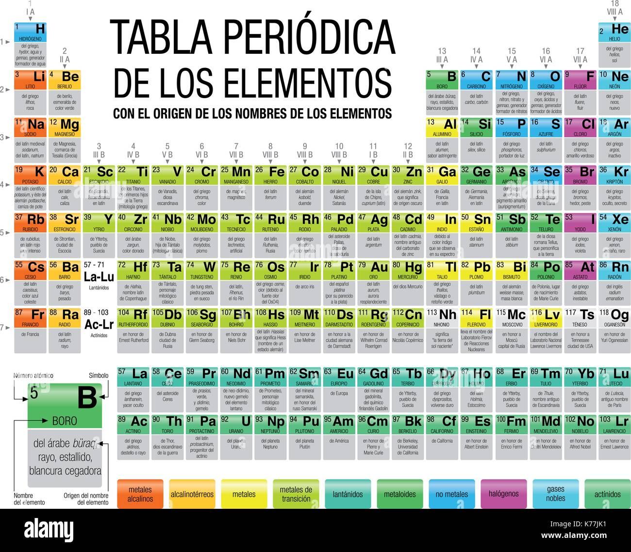 Periodica imgenes de stock periodica fotos de stock alamy tabla peridica de los elementos con el origen de los nombres de los elementos tabla urtaz Gallery