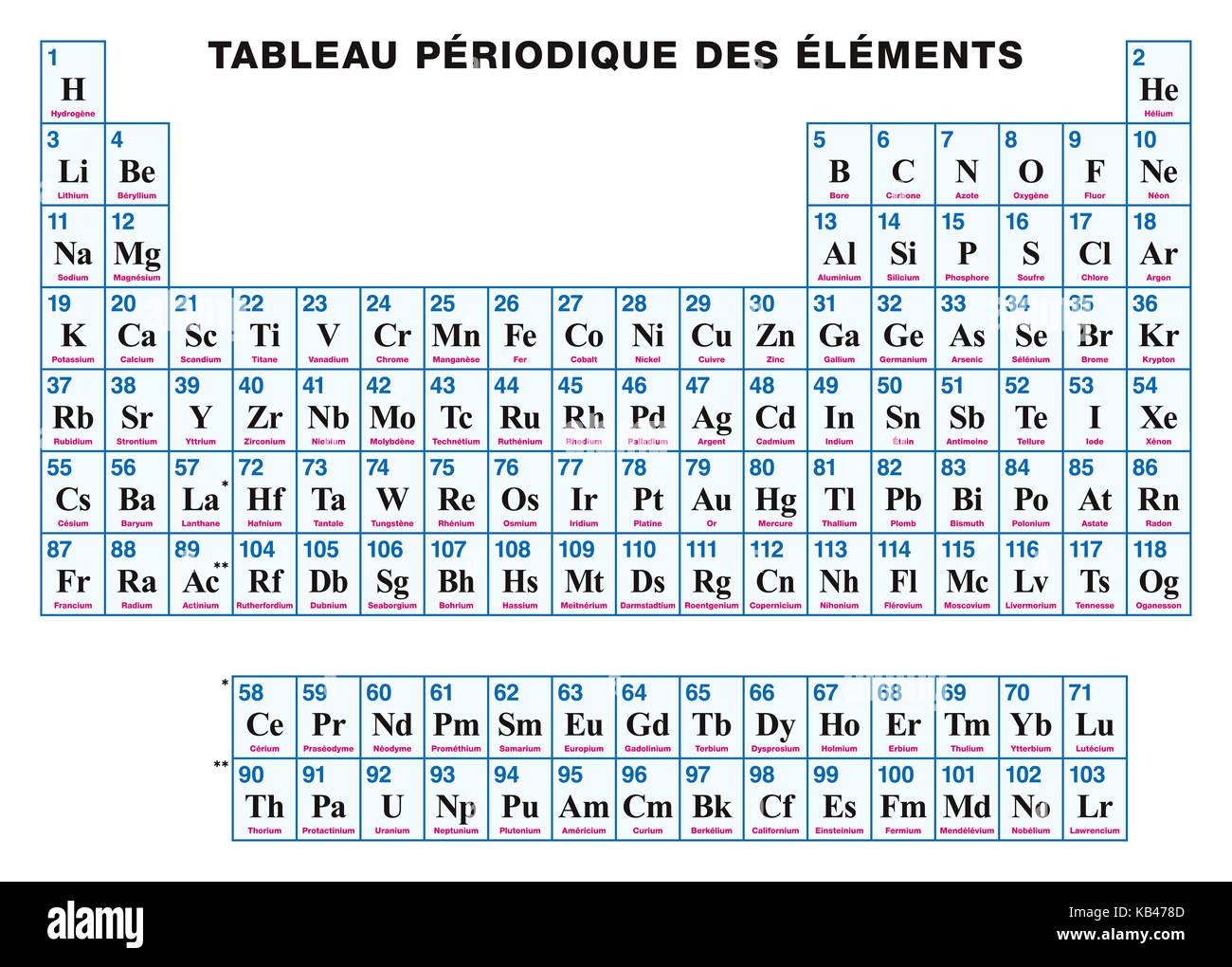 Tabla peridica de los elementos francs disposicin tabular de tabla peridica de los elementos francs disposicin tabular de los elementos qumicos con sus nmeros atmicos smbolos y nombres urtaz Image collections